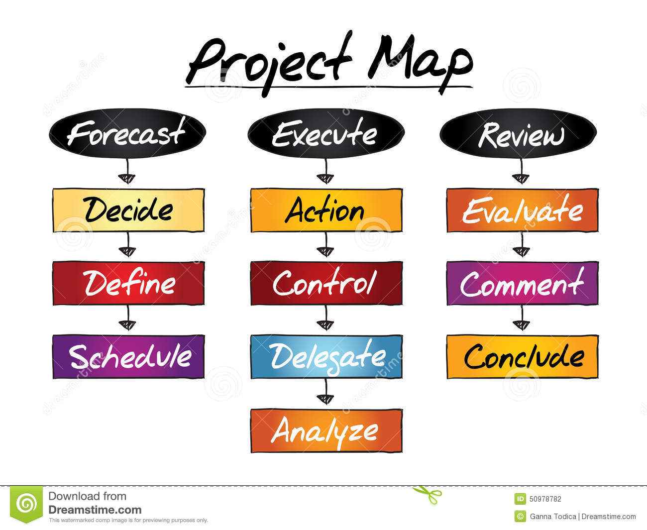 Project Map Flow Chart Stock Illustration Illustration Of