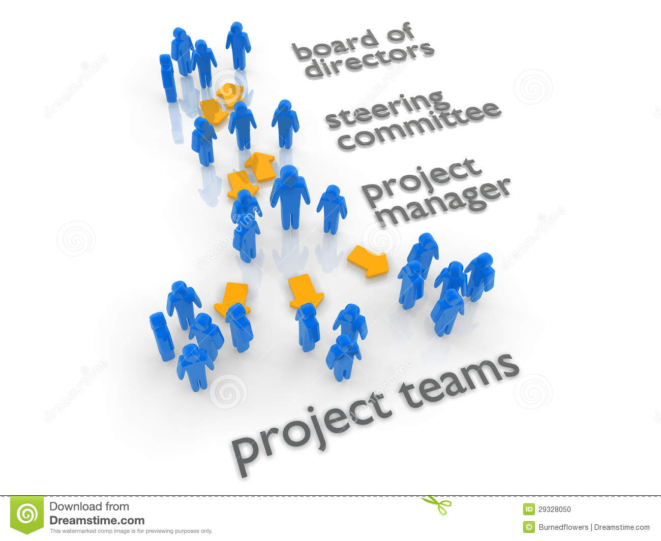 would a project management organisation be To answer the question – how do organizational structures affect projects and project management – requires an understanding of the different organizational structures and their effects.