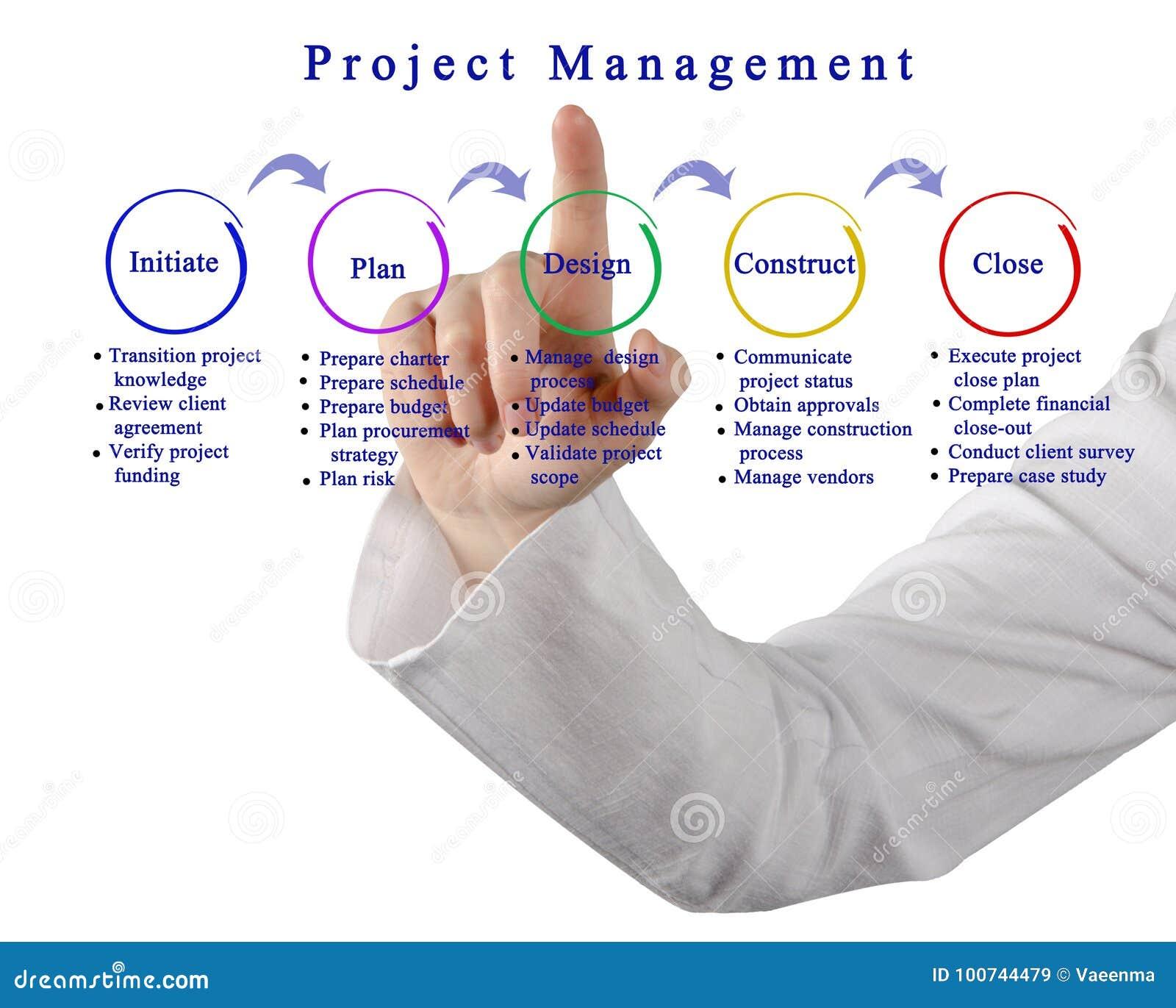 Projektledning