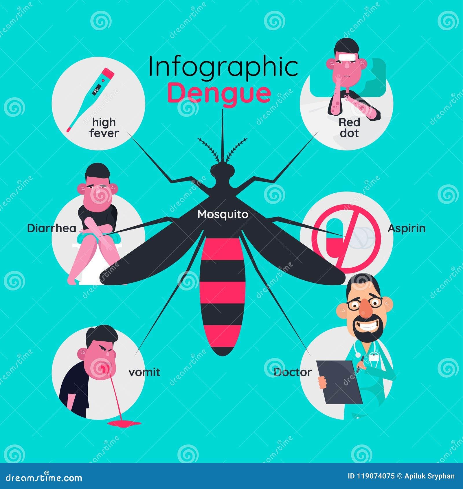 Projeto do molde de Infographics dos detalhes sobre a febre de dengue