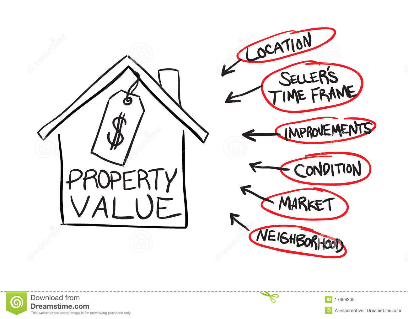 Property Value Flow Chart Royalty Free Stock Photo - Image ...