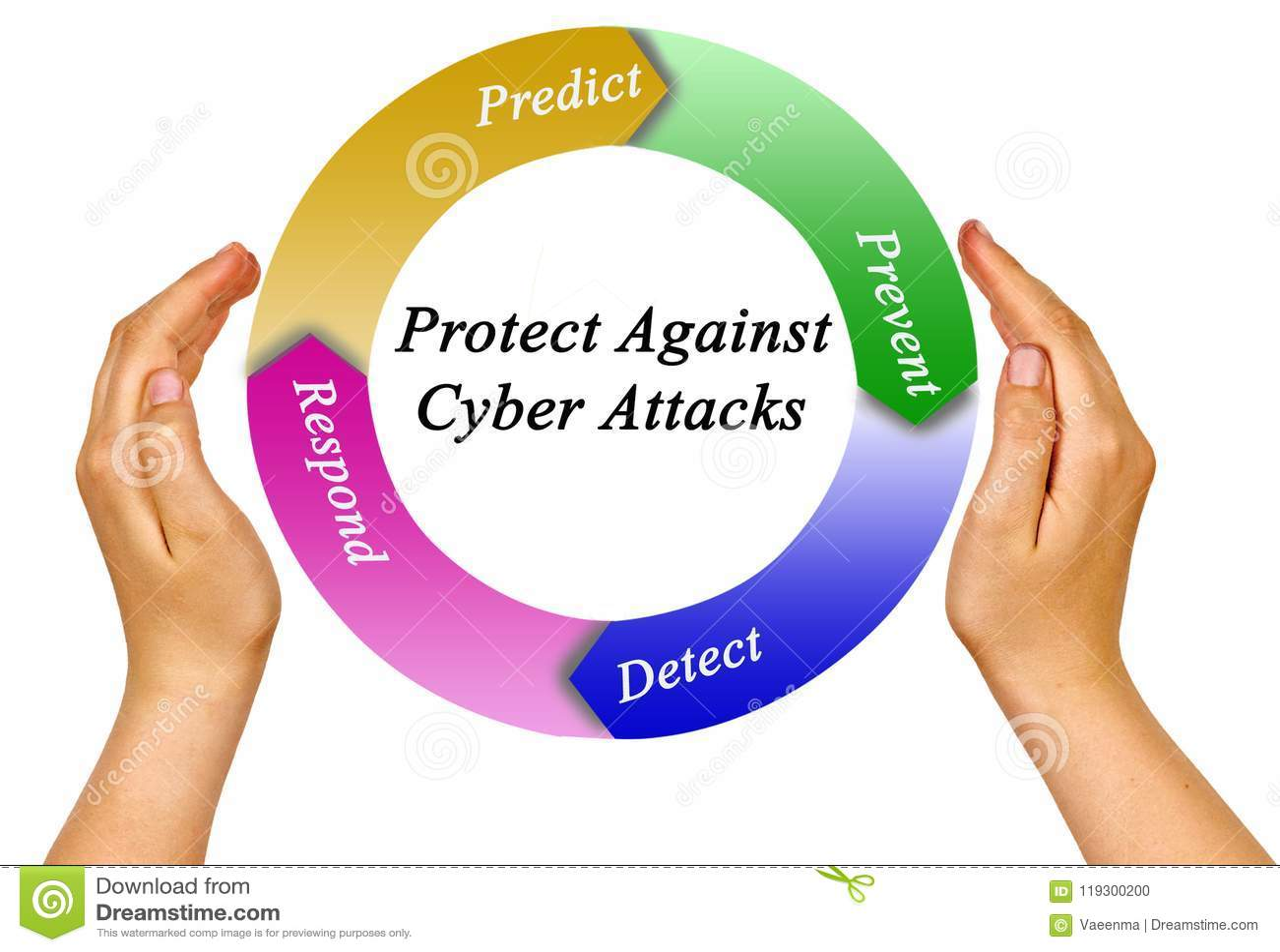 Protección contra ataques cibernéticos