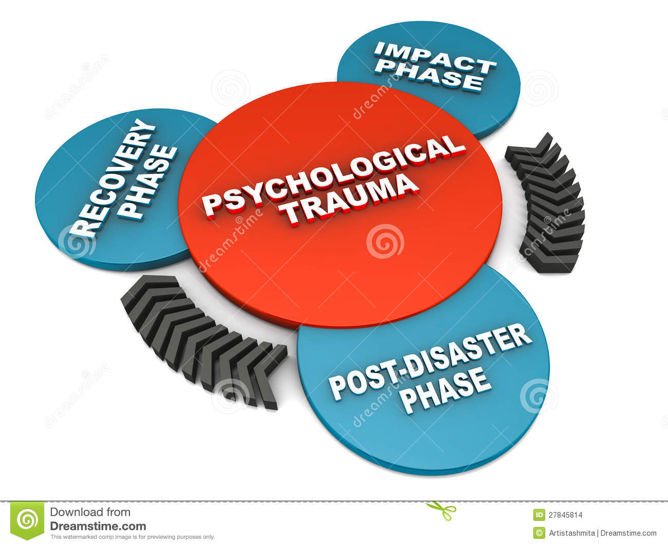 Psychological Trauma Phases Stock Images