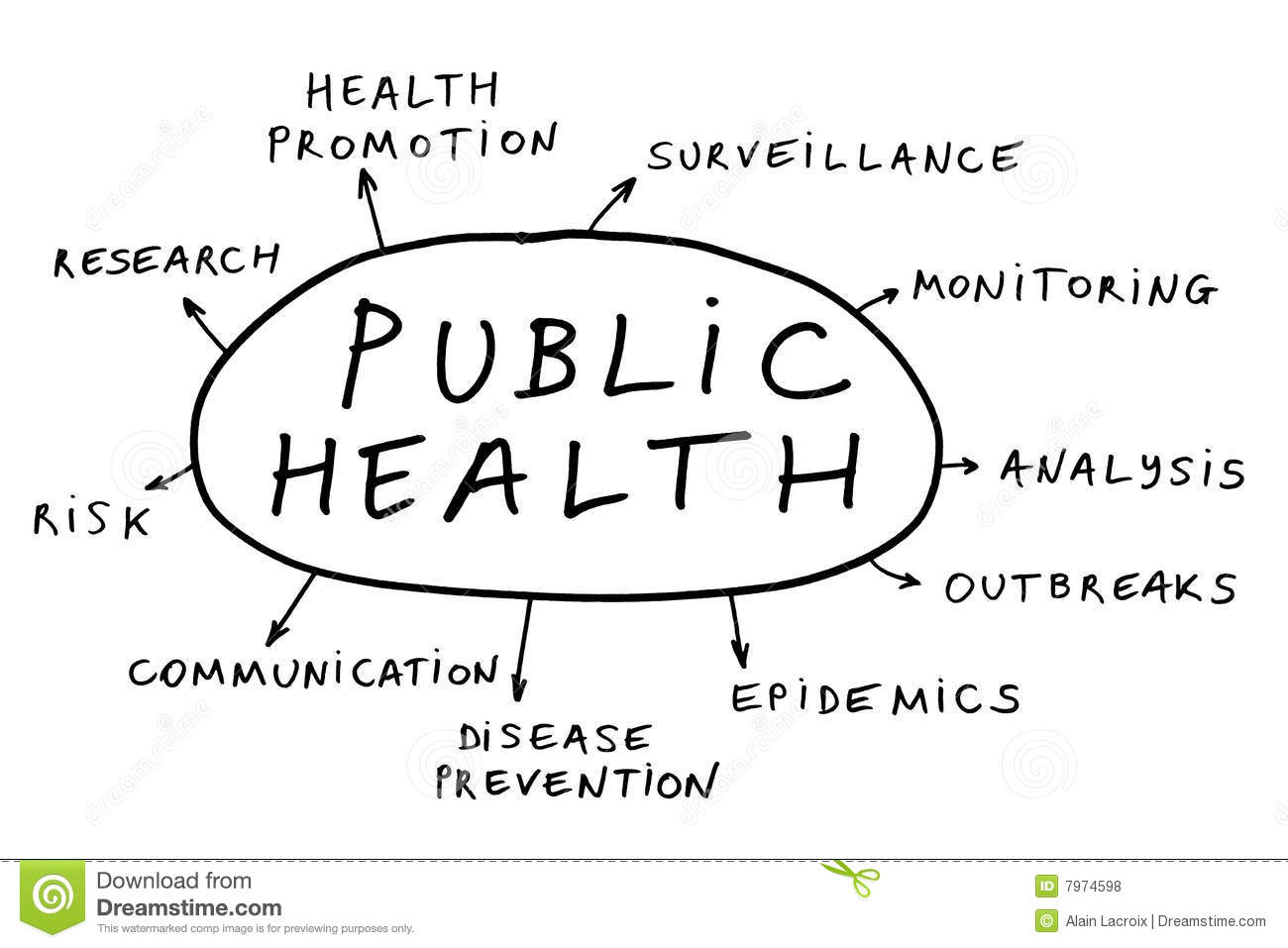 Public Health, Environmental and Social Determinants of Health