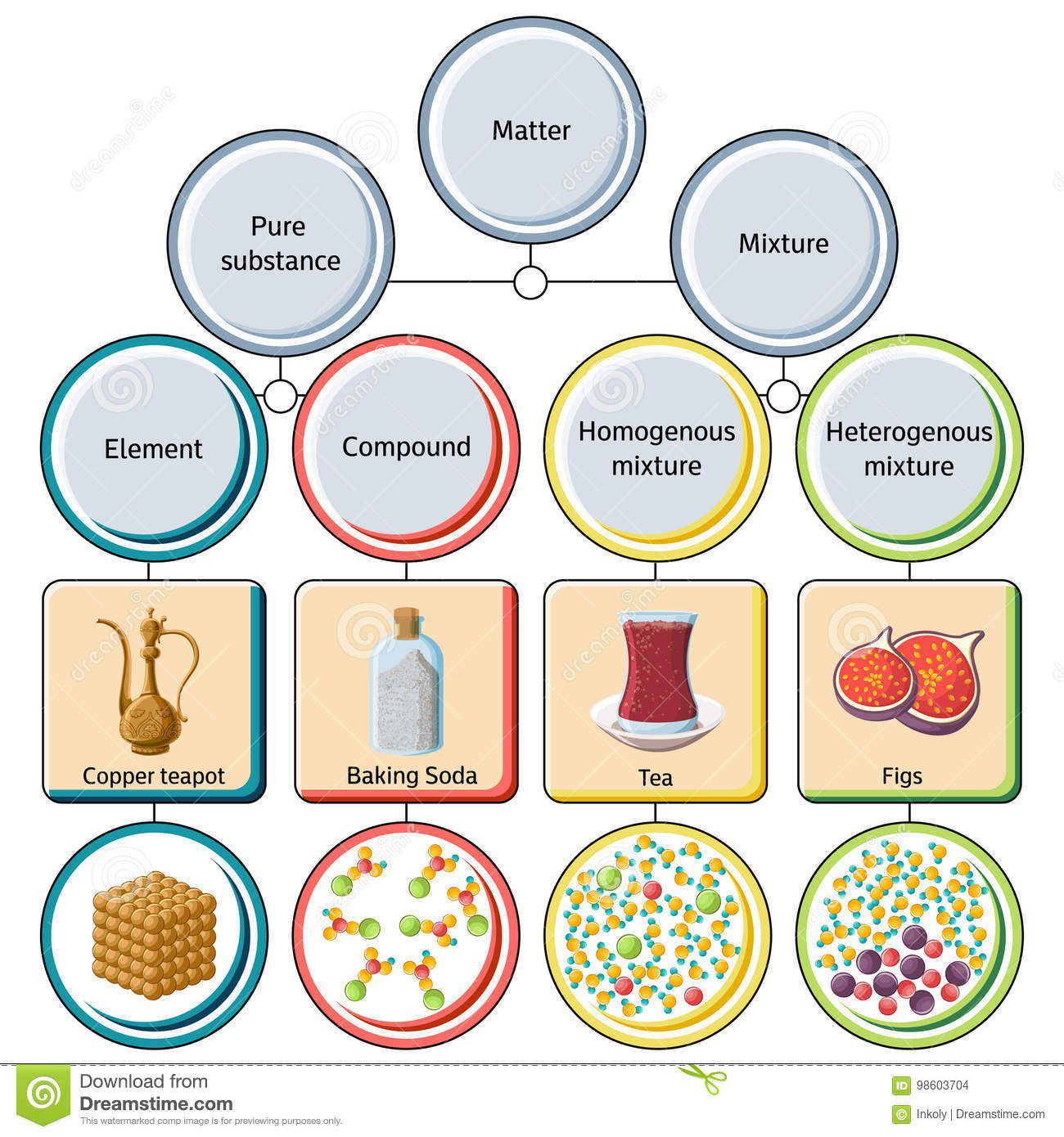 Pure substances and mixtures diagram stock vector illustration pure substances and mixtures diagram pooptronica Choice Image
