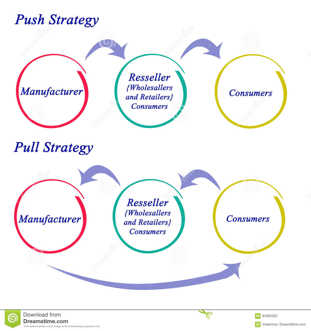 push and pull strategy stock illustration illustration of diagram of a hinge diagram of a pull #7
