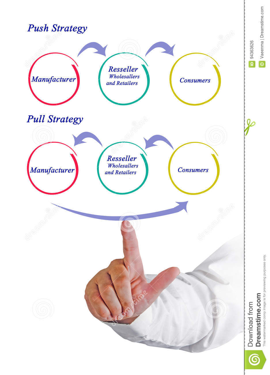 Push and pull Strategy stock photo. Image of male, consulting - 94363626
