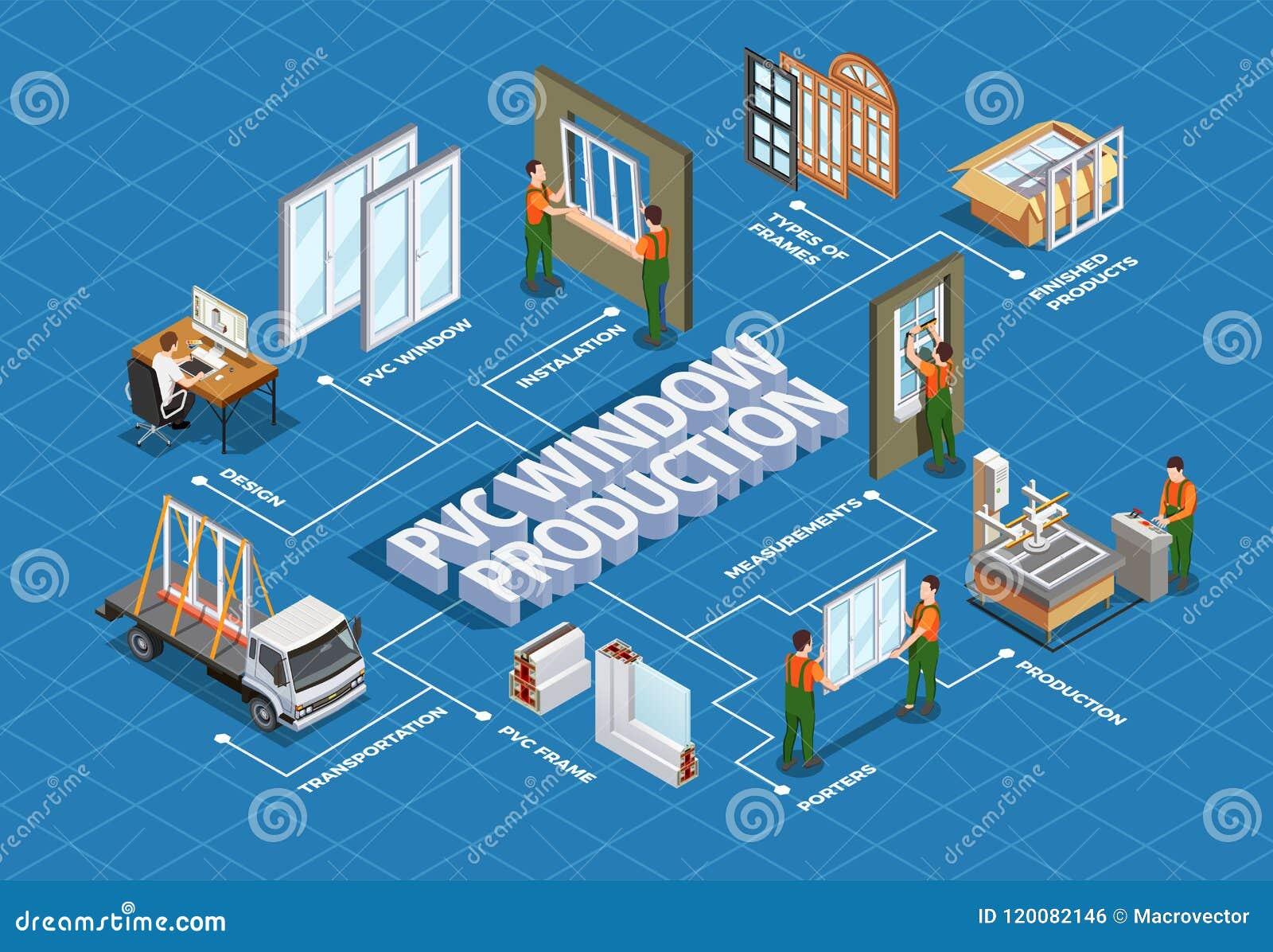 PVC窗口生产等量流程图