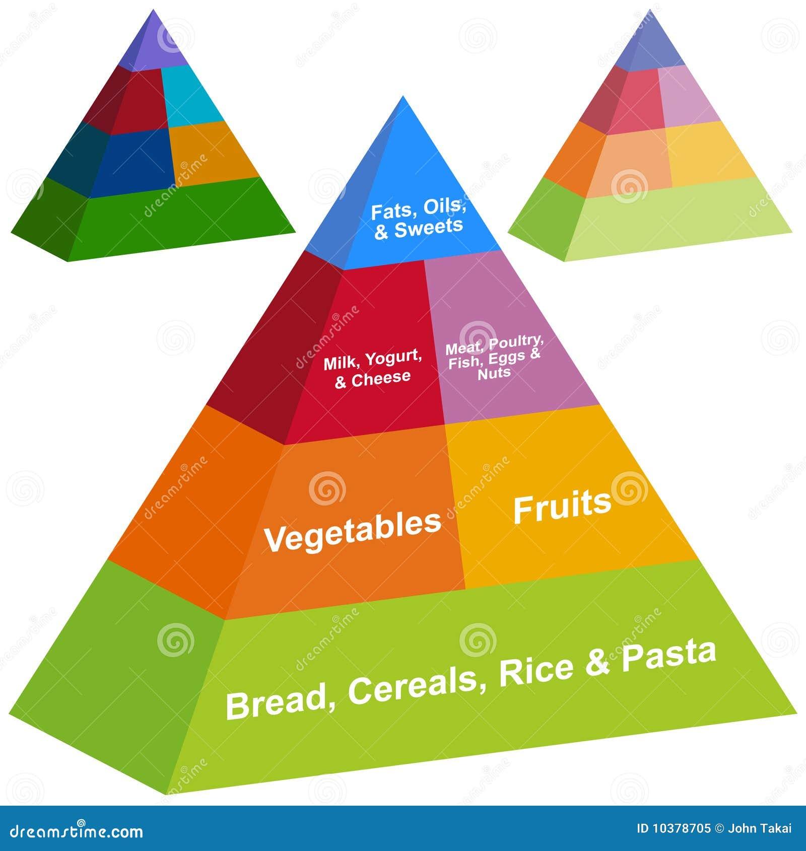 Pyramid för mat 3d