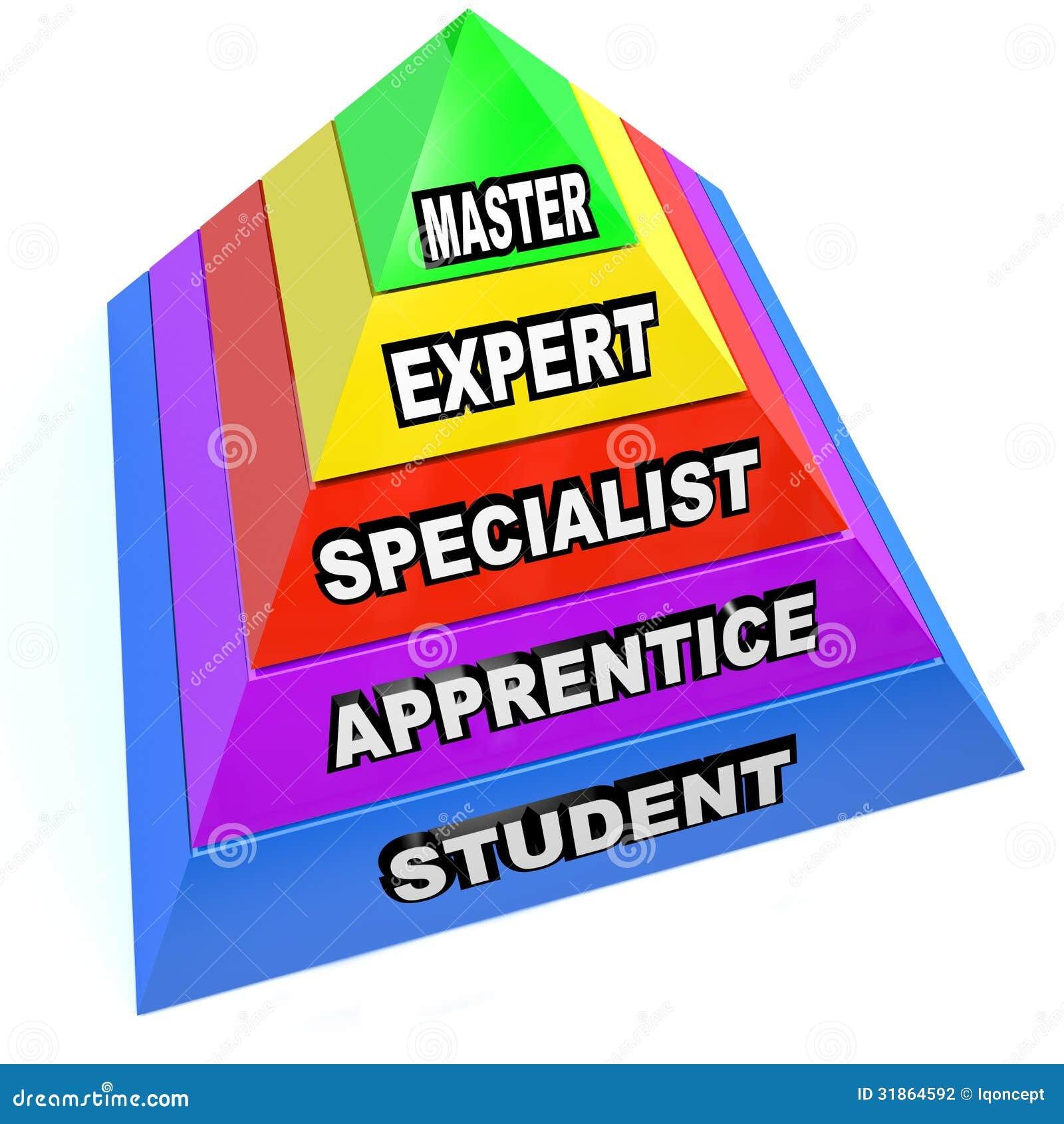 Pyramide de la hausse experte de qualifications de maîtrise de l étudiant au maître