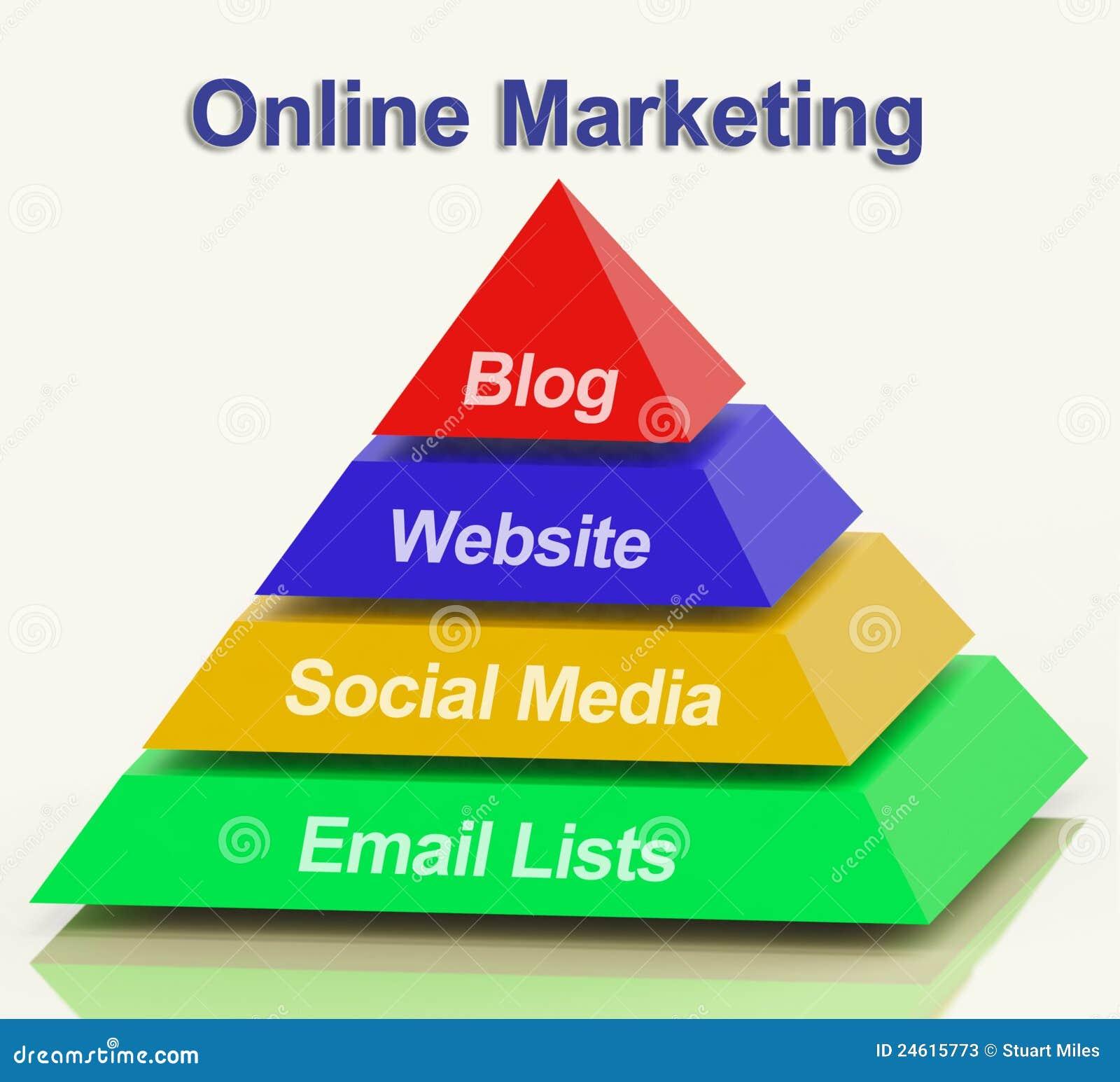 Pyramide de marketing en ligne montrant à sites Web de blogs le media social et