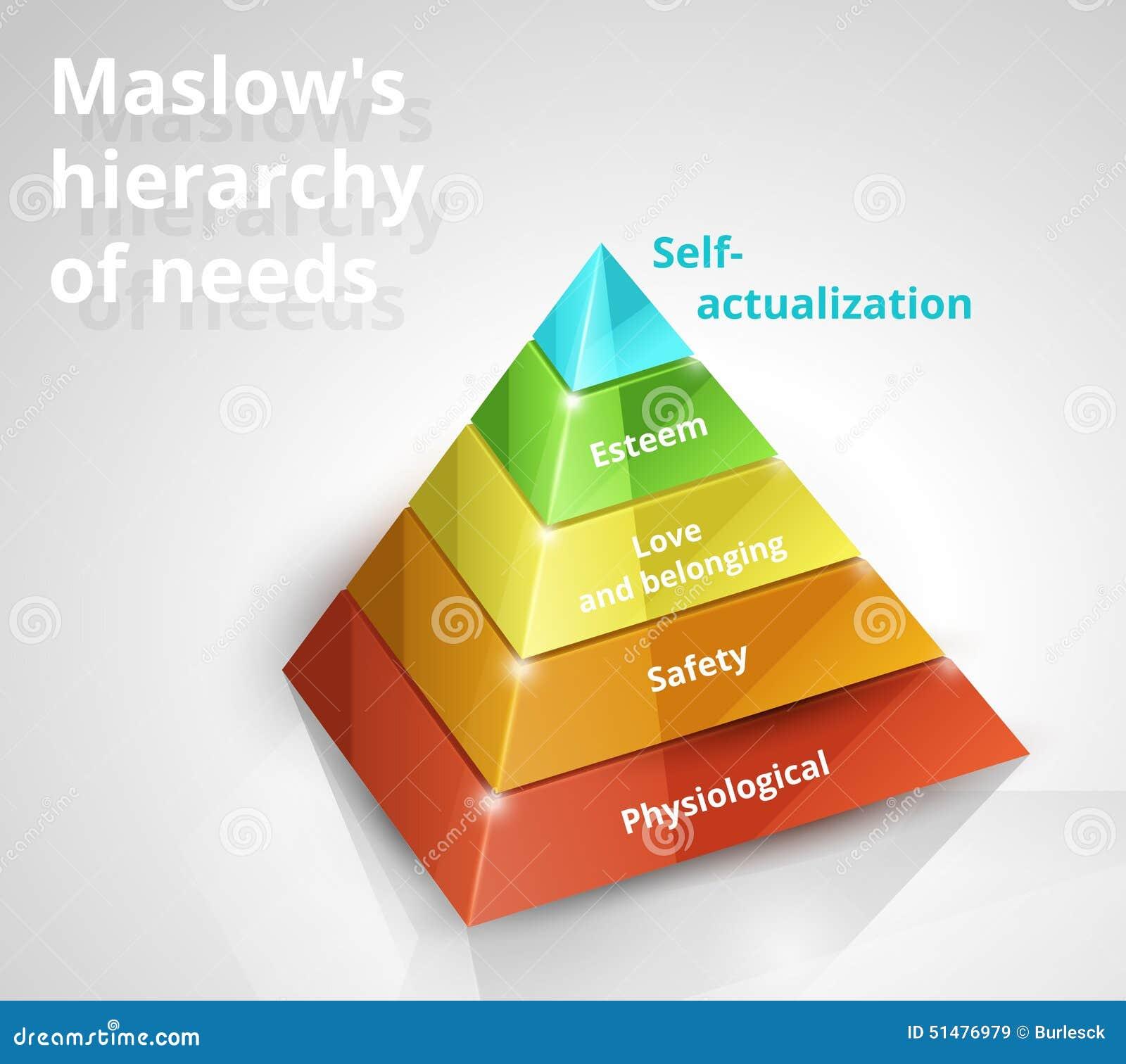Pyramide de Maslow des besoins