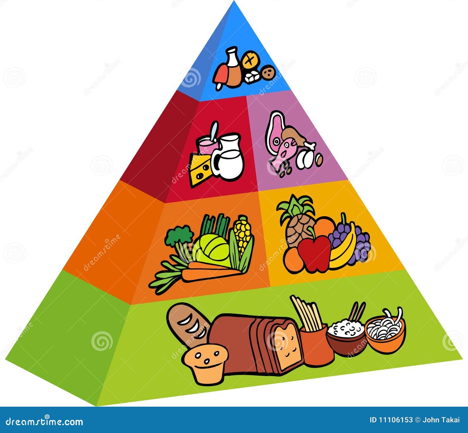 Pyramide de nourriture 3D