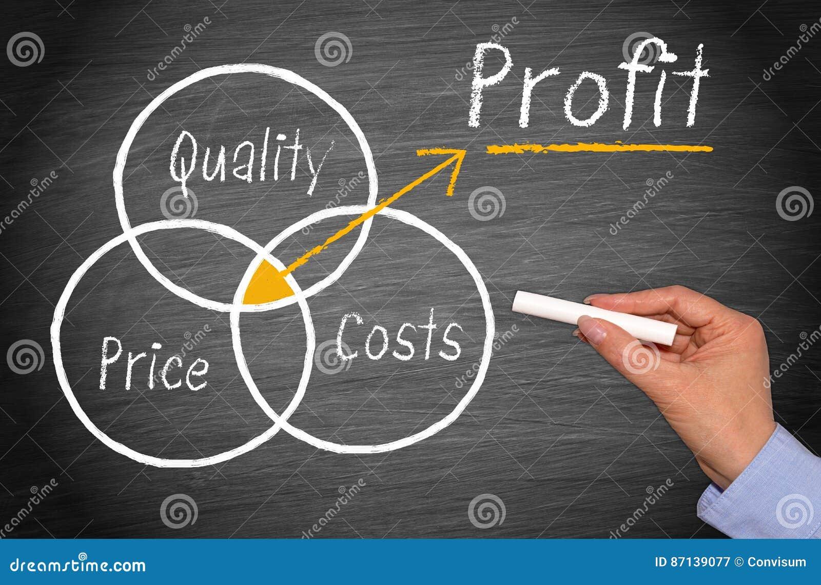 Qualidade, preço e custos - lucro