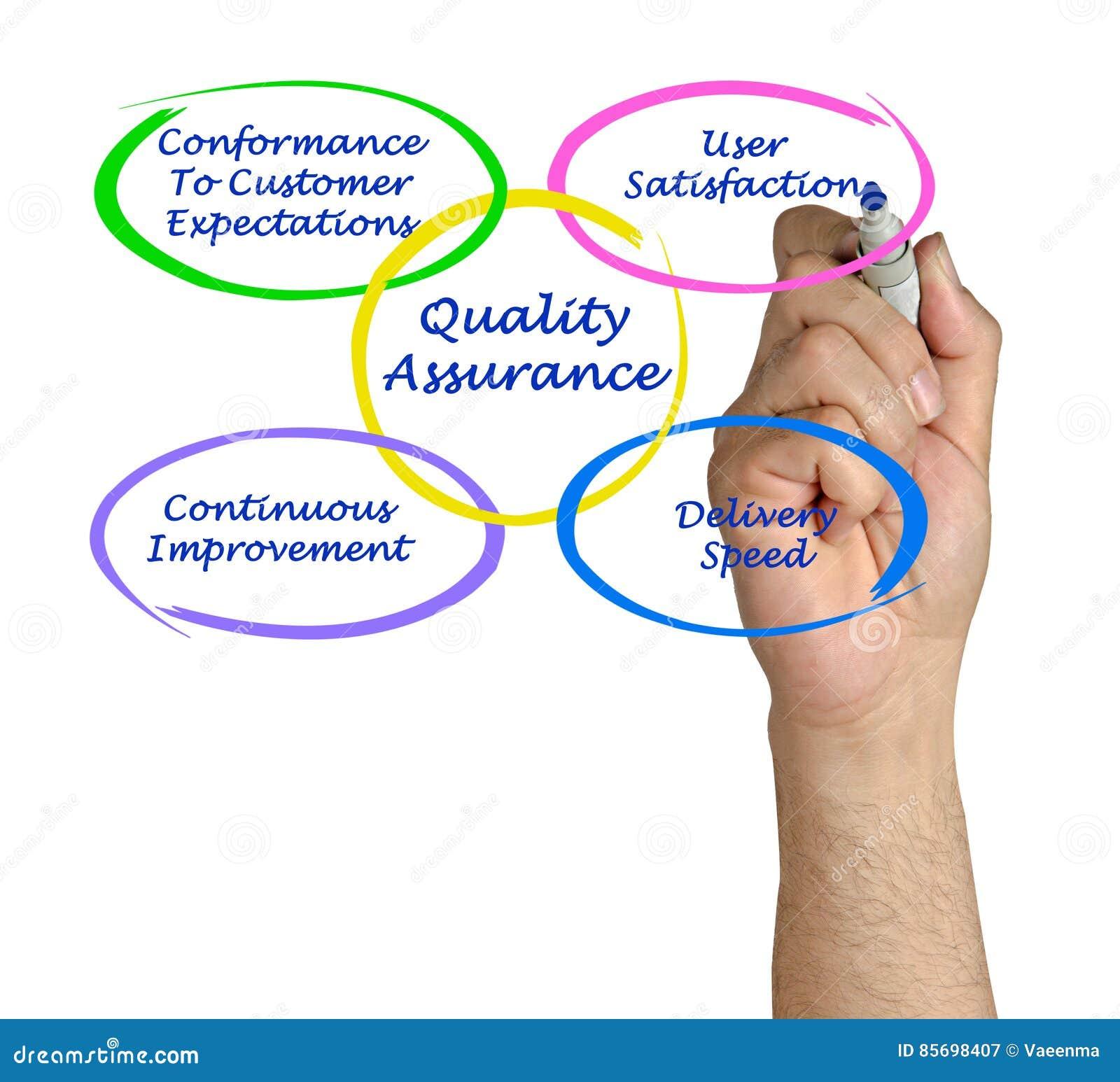Quality Assurance Stock Image  Image Of Speed  Venn
