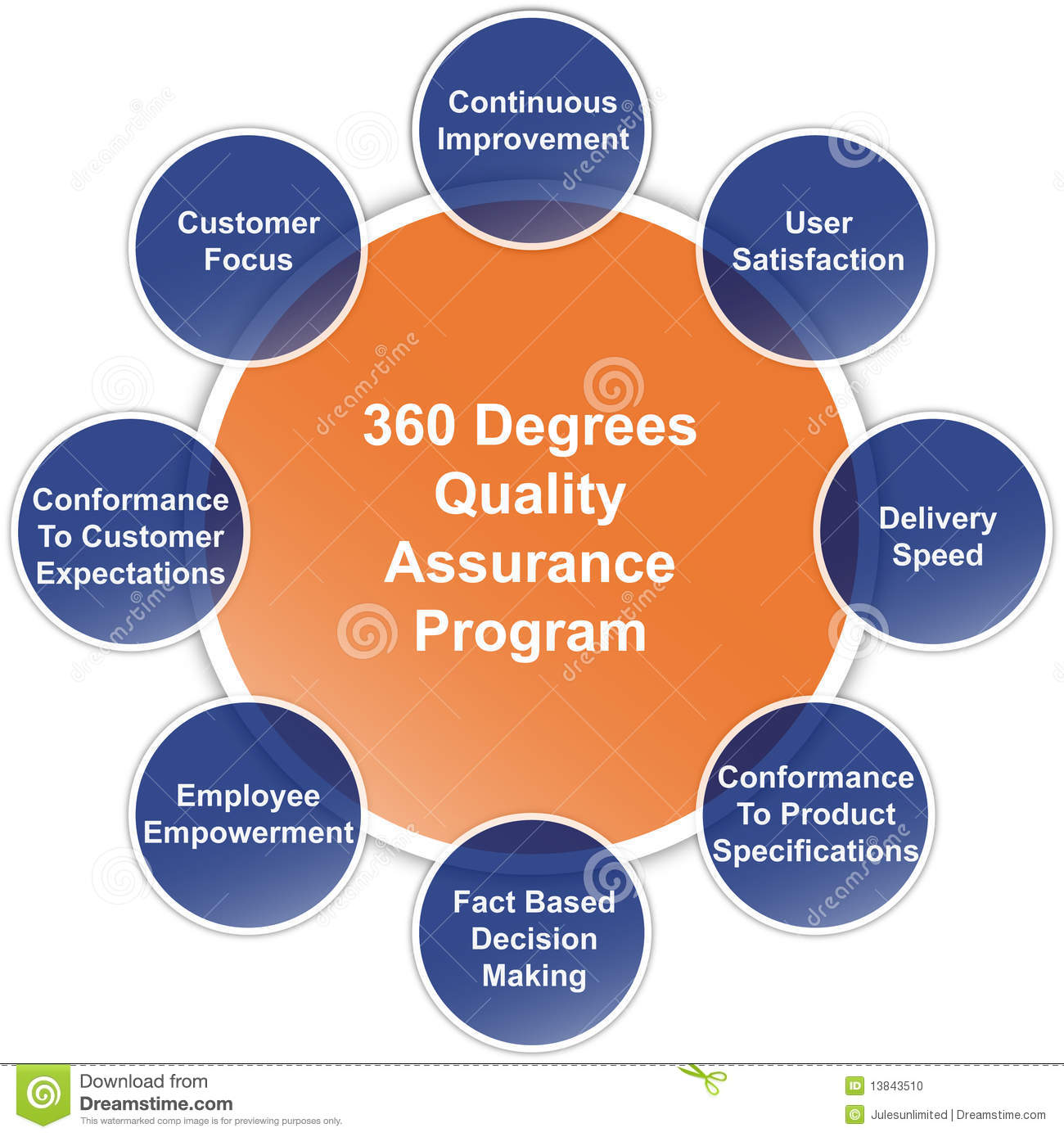 Quality Assurance Program Business Diagram Stock