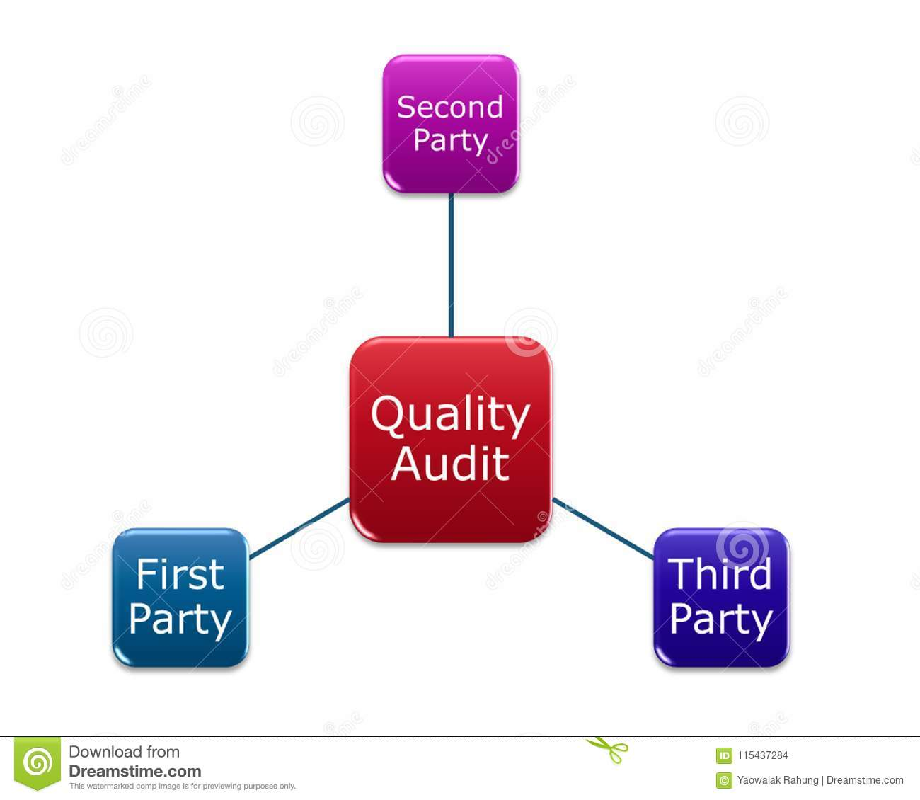 Download Quality Audit Type Include First Second Third Party Stock Illustration