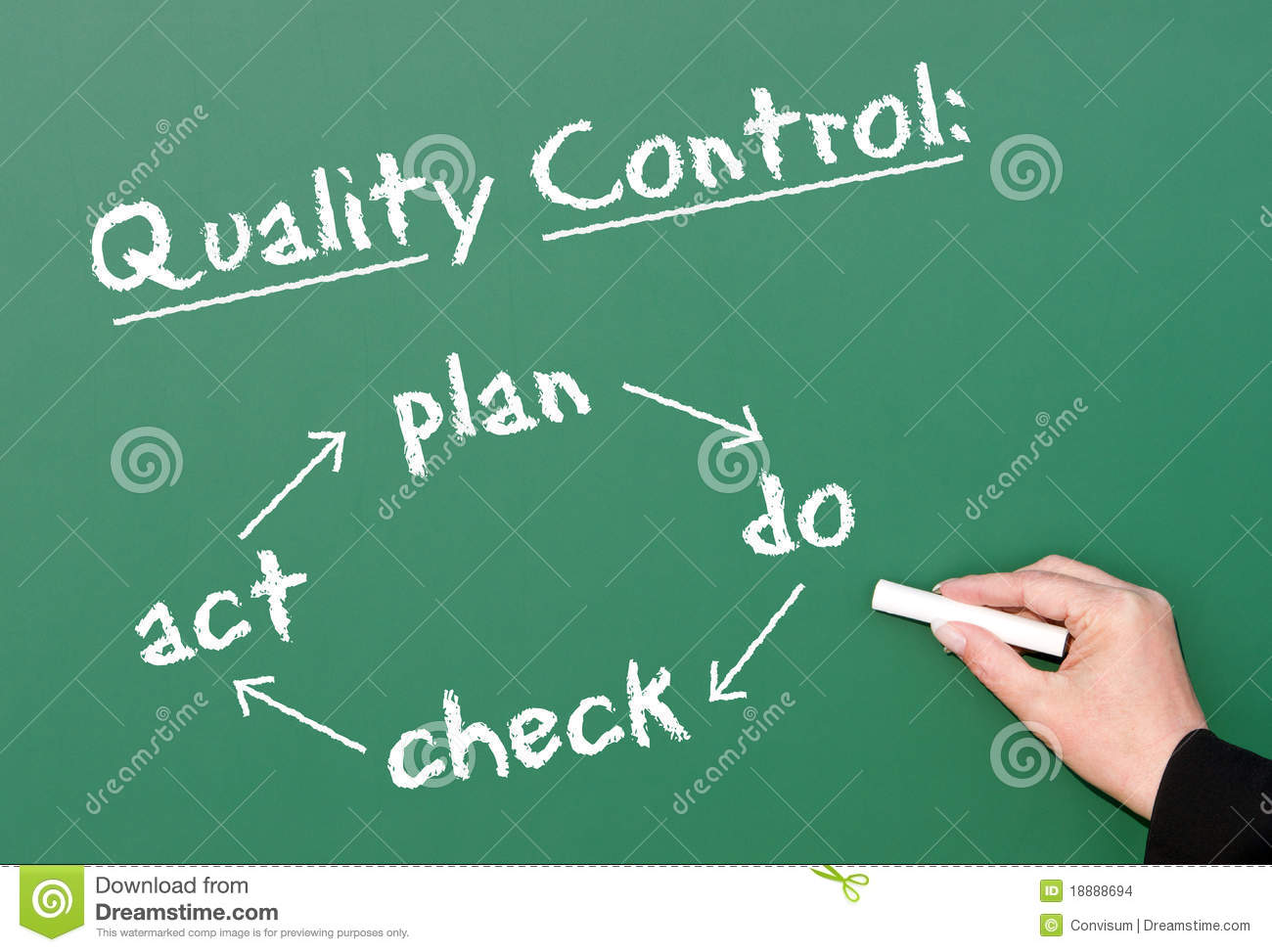Quality control in business plan