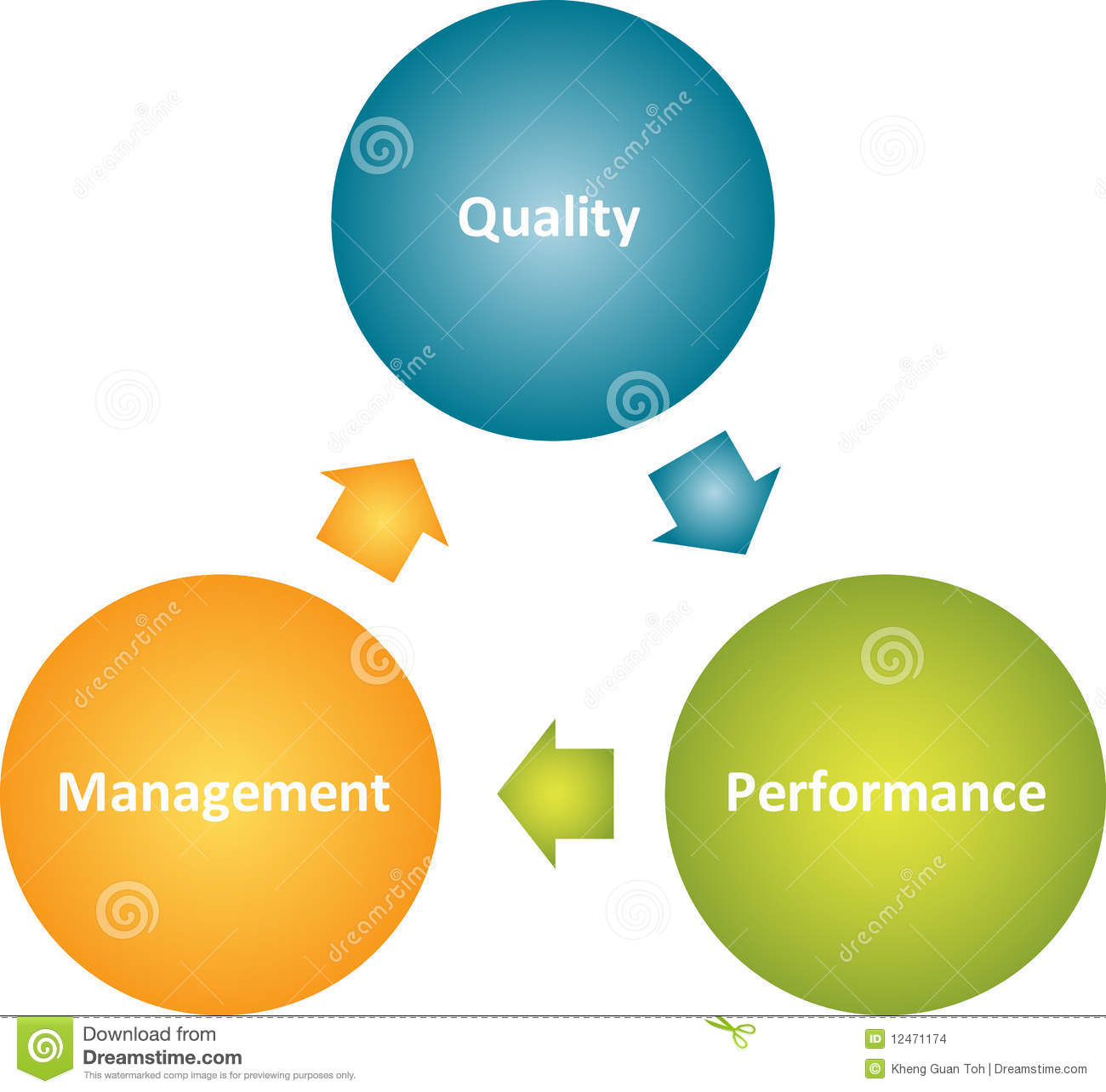 Quality Management Business Diagram Stock Illustration