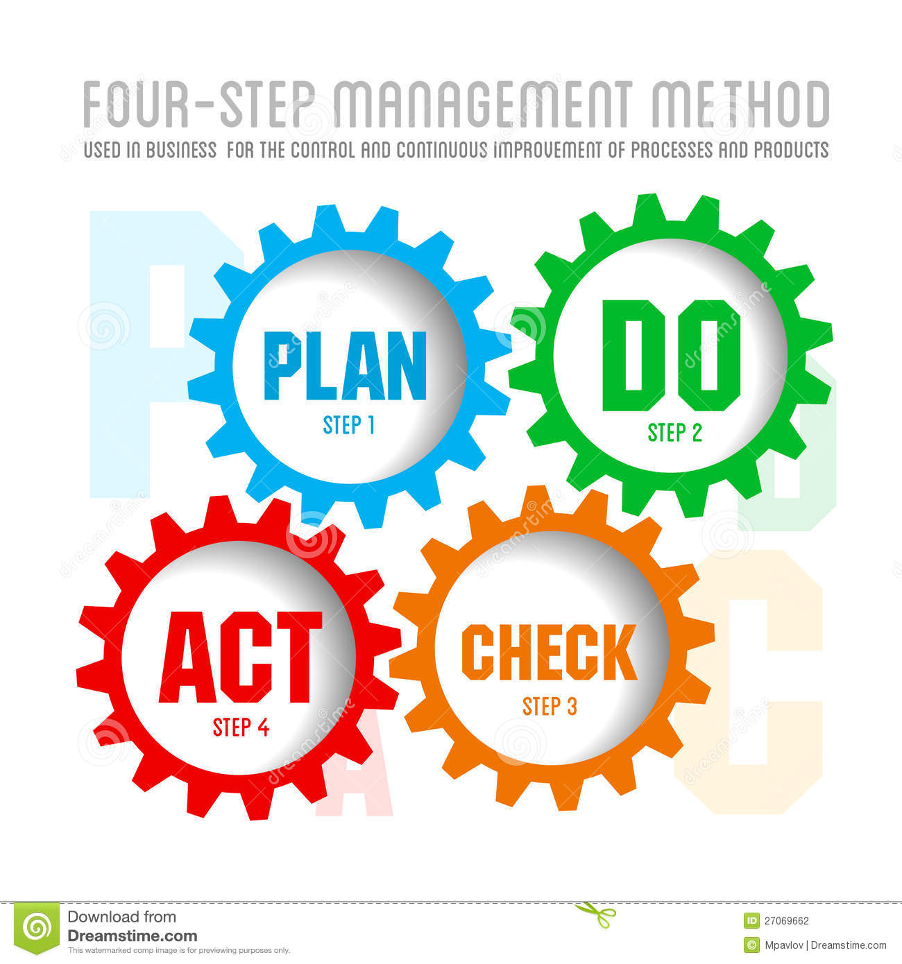 quality management system plan stock vector