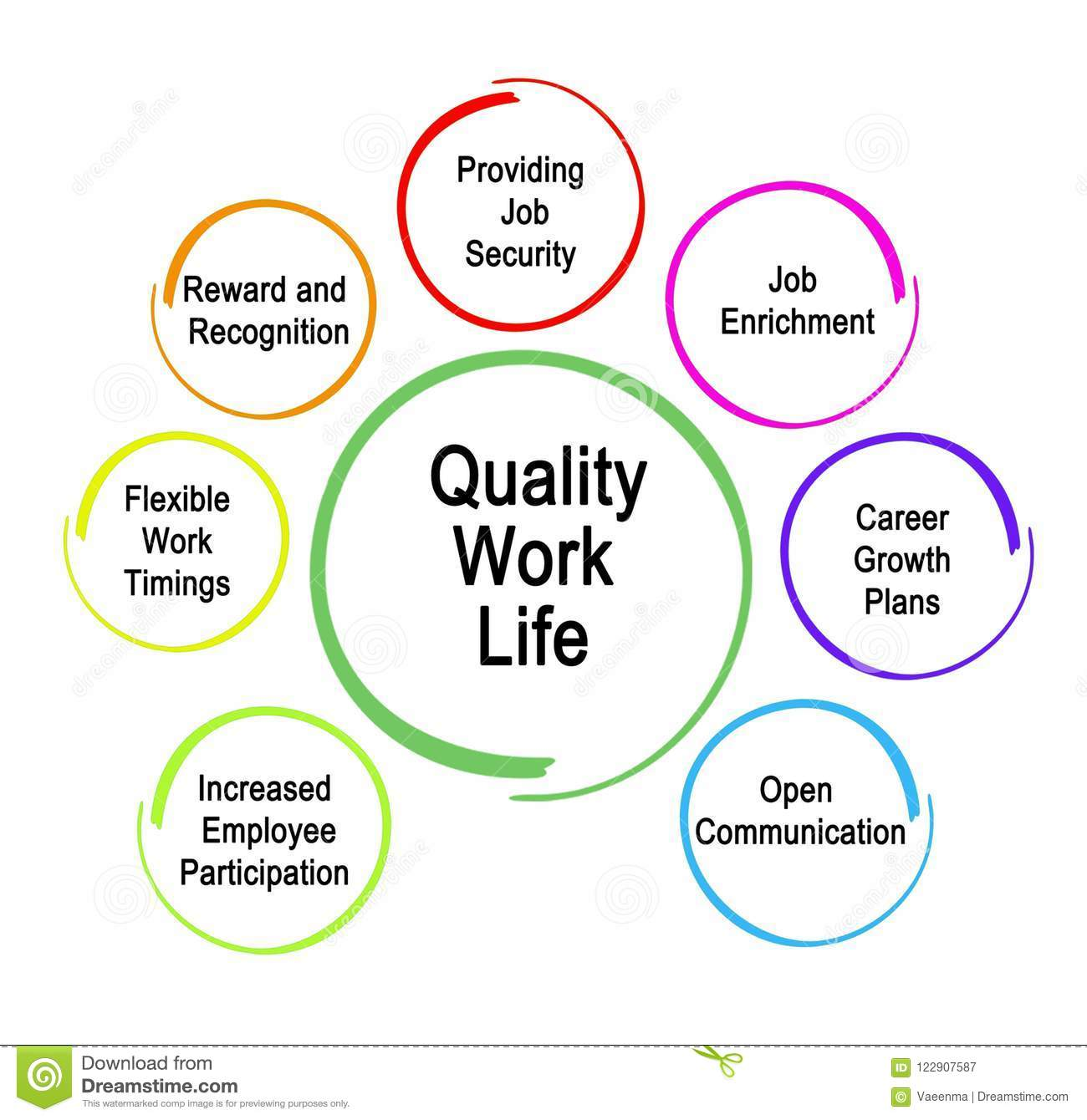 what is quality work life