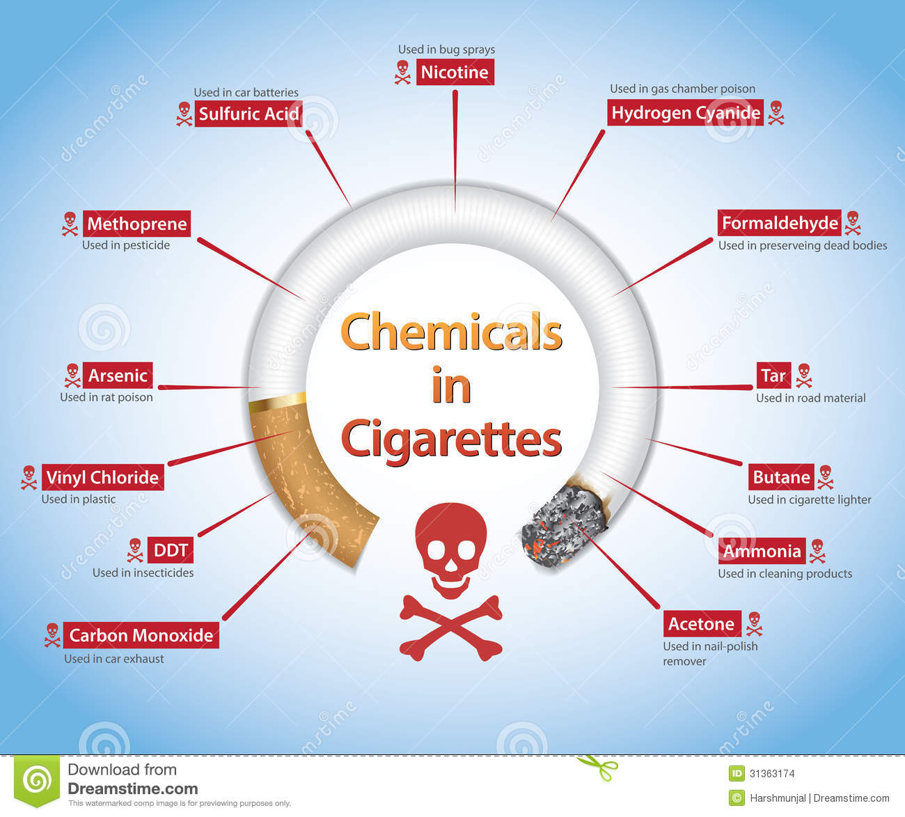 Smoking is harmful to your health