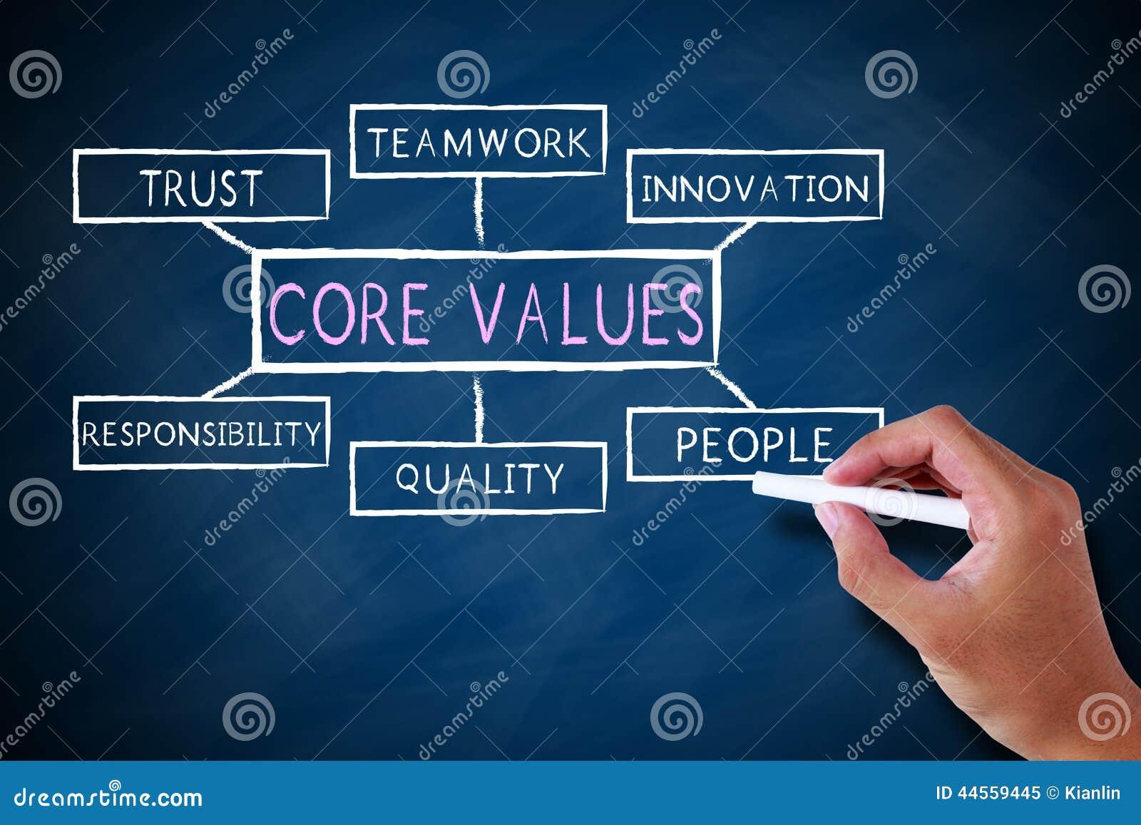 Quite el corazón a los valores