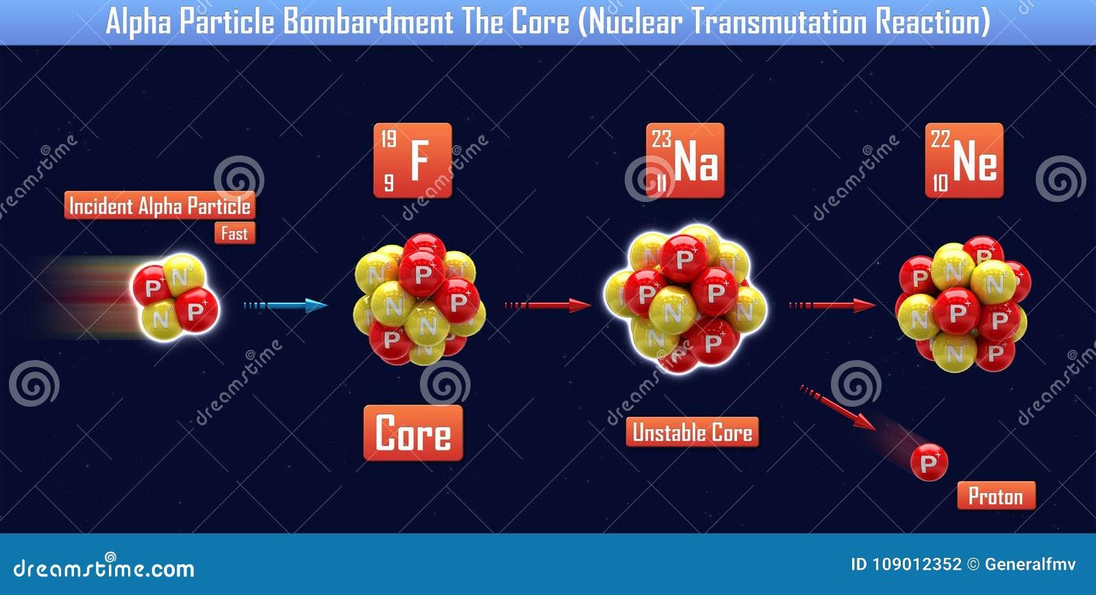 Réaction de transmutation nucléaire d Alpha Particle Bombardment The Core