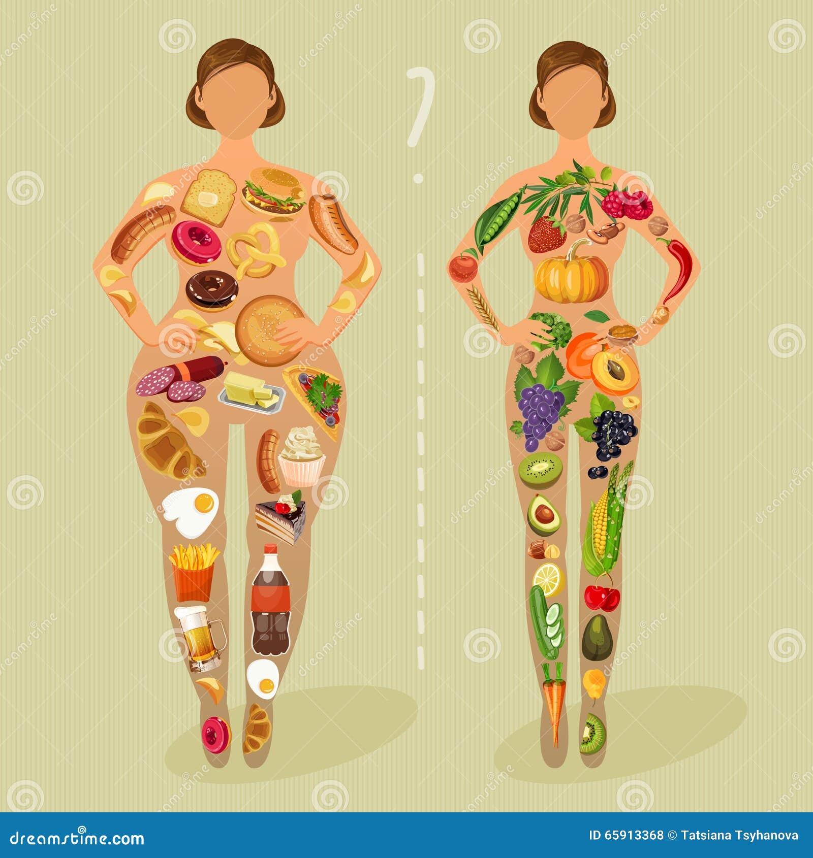 R gime choix des filles tant gros ou mince mode de vie for Astrologie ou le miroir de la vie