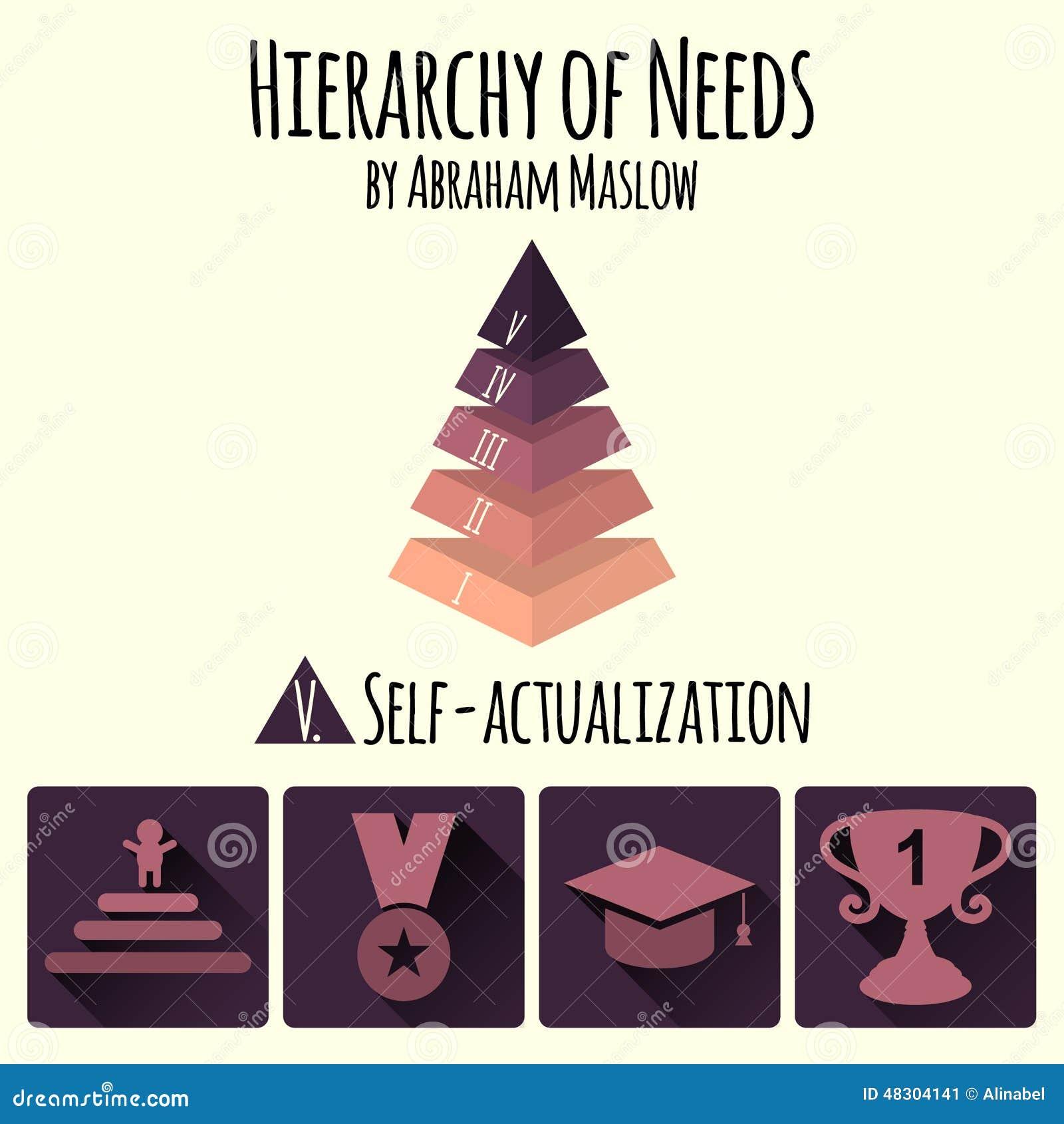 Również zwrócić corel ilustracji wektora Hierarchia istot ludzkich potrzeby Abraham Maslow