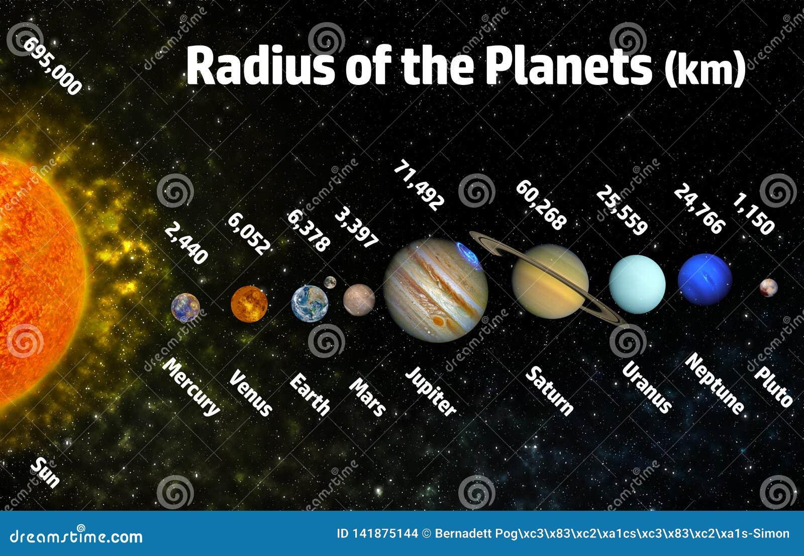 Radio De Los Planetas Stock De Ilustración Ilustración De Cubo 141875144