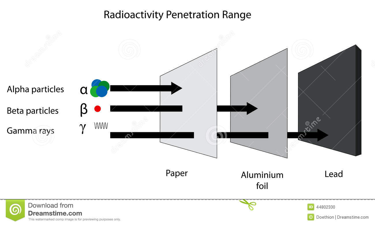 Alpha beta gamma symbol in gold 3d stock illustration radioactivity penetration range of alpha beta and gamma radiati stock photo biocorpaavc Choice Image