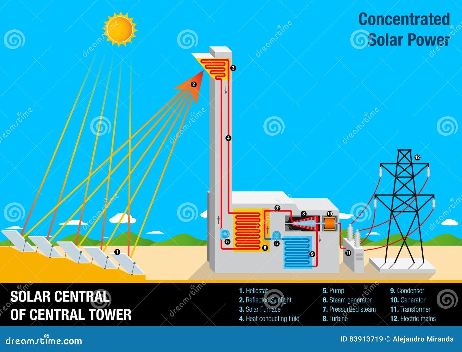 Rappresenti graficamente l 39 illustrazione dell 39 operazione di una centrale solare della torre - Centrale solare a specchi ...