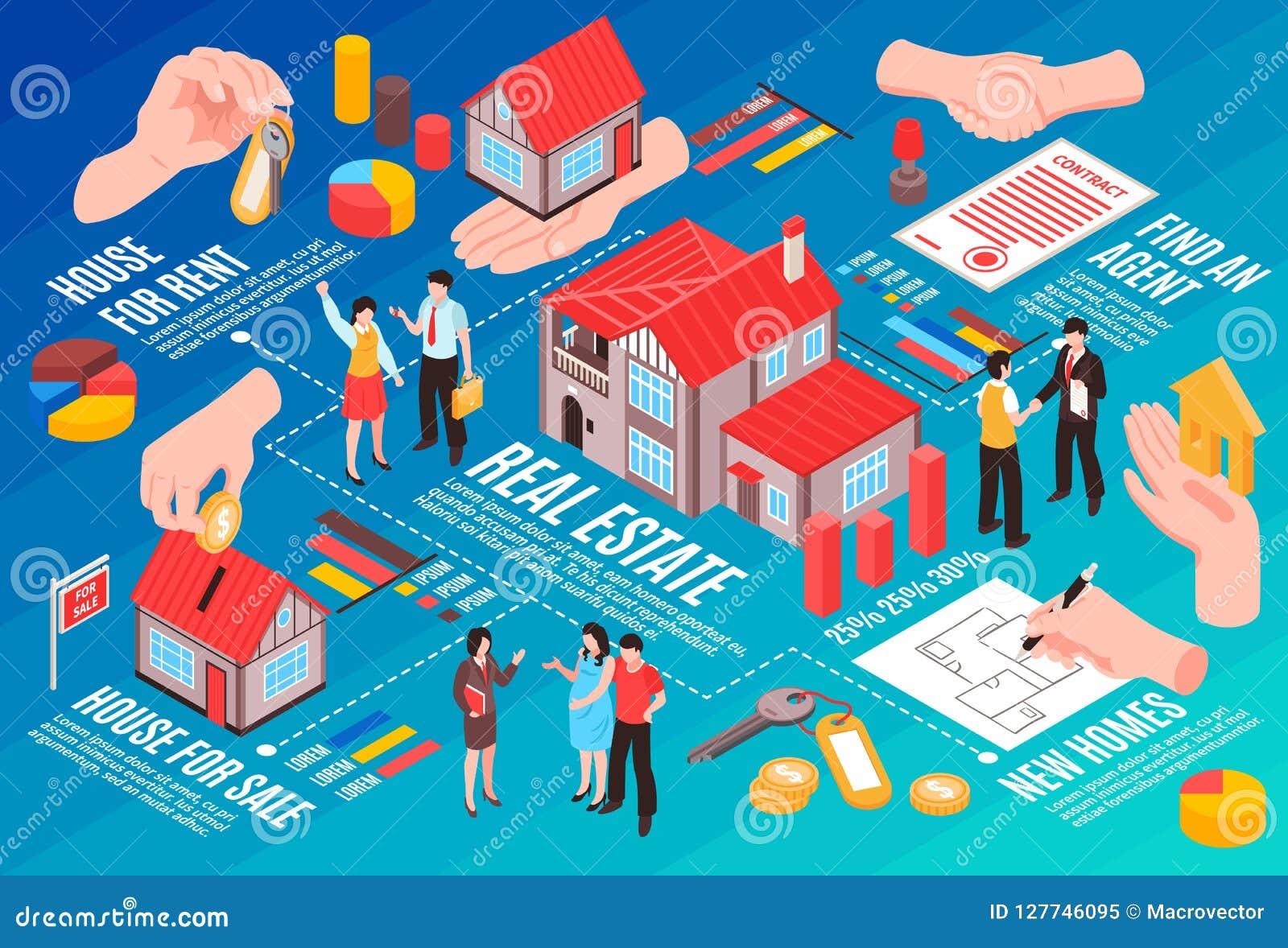 Real Estate Agency Isometric Flowchart