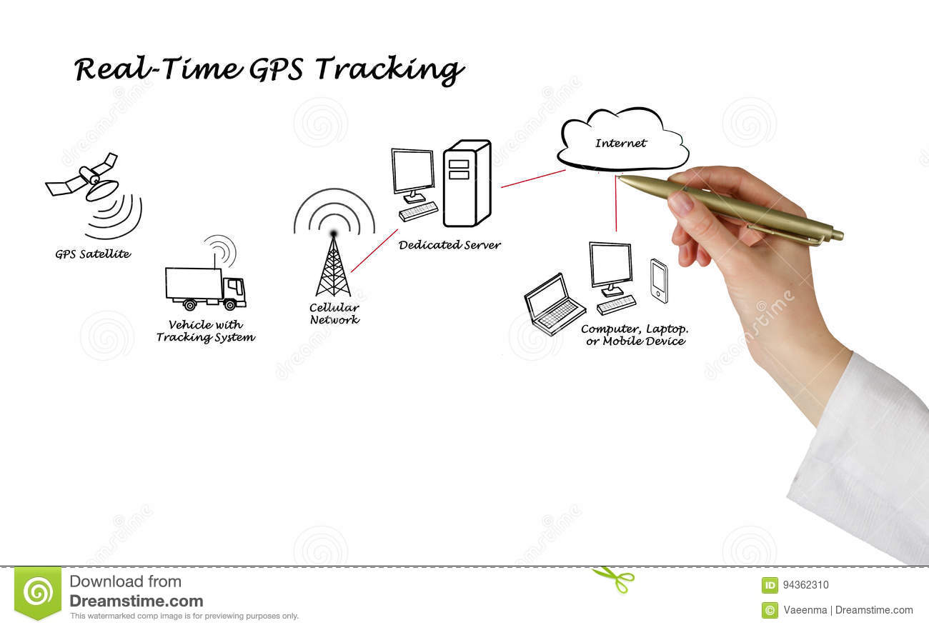 Real-Time GPS Tracking stock photo. Image of connection - 94362310 on flamethrower diagram, gps in car, gps dash mount, gps sensor, gps dashboard mount, gps surveying equipment, gps to computer cable, gps symbol, gps parts, gps hud, gps satellite navigation, gps speedometer, gps for motorcycles, steering system diagram, gps block diagram, gps clipart, gps triangulation, gps receiver diagram, gps circuit schematic, gps satellite tracking,
