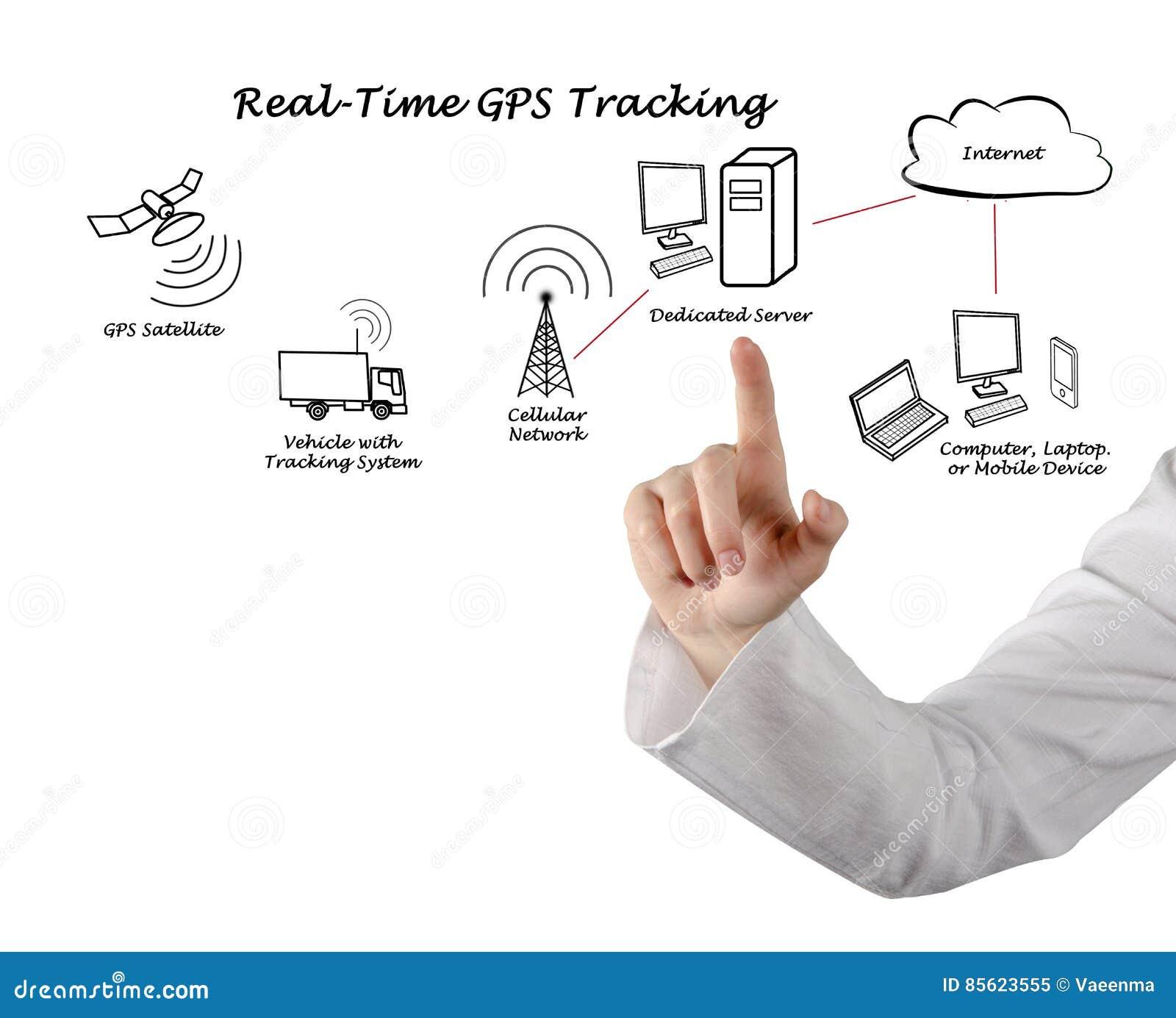 real time gps tracking stock image image of dedicated. Black Bedroom Furniture Sets. Home Design Ideas