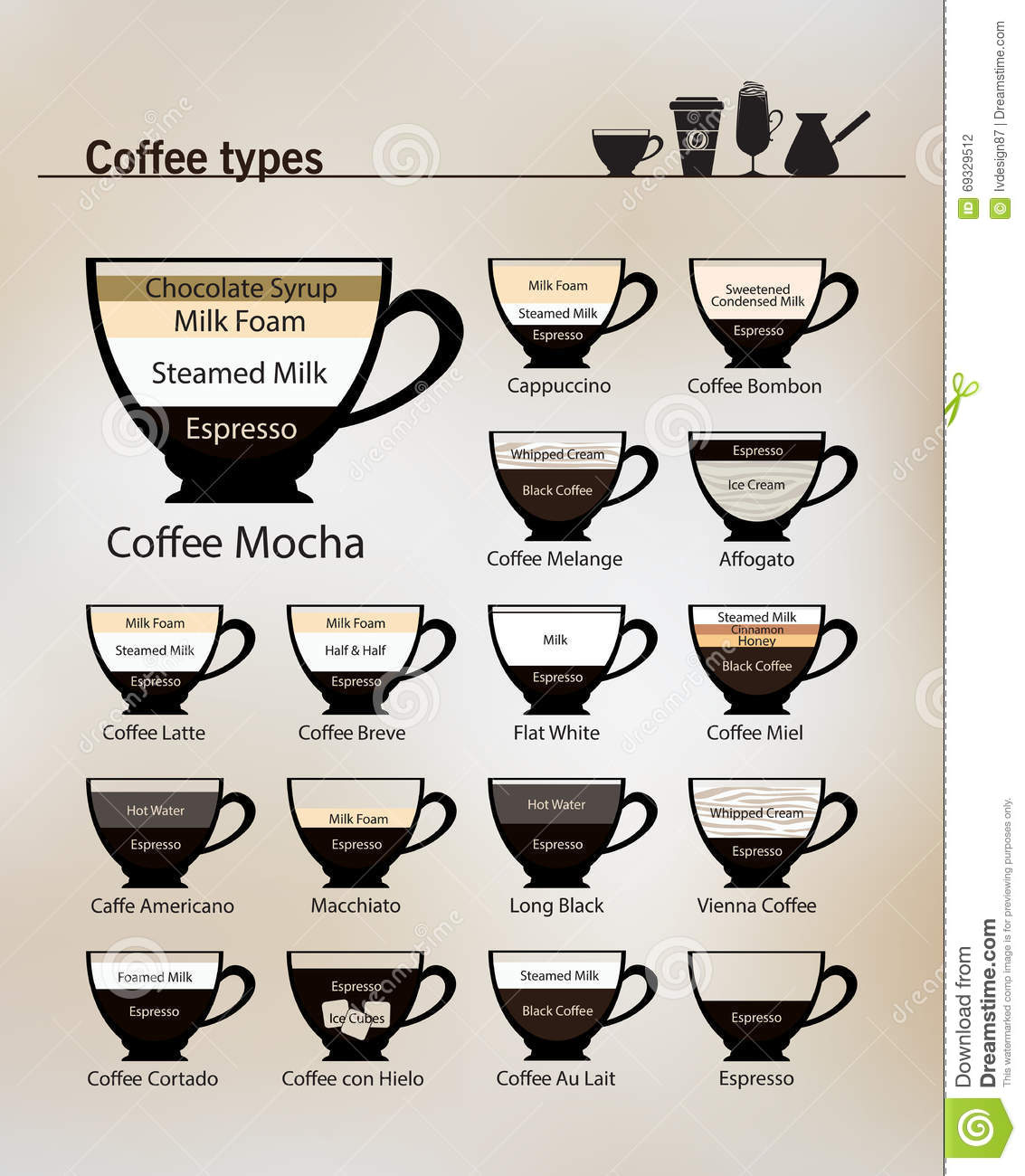 Types Of Coffee Drinks In Australia