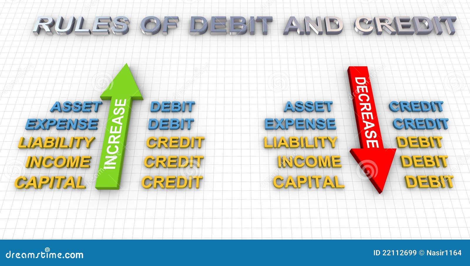 Regels van debet en krediet