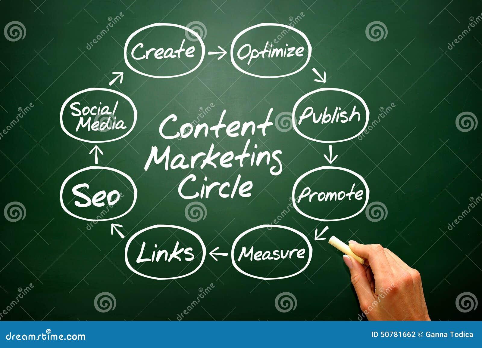 Remettez à écriture le concept satisfait de cercle de vente, stratégie commerciale