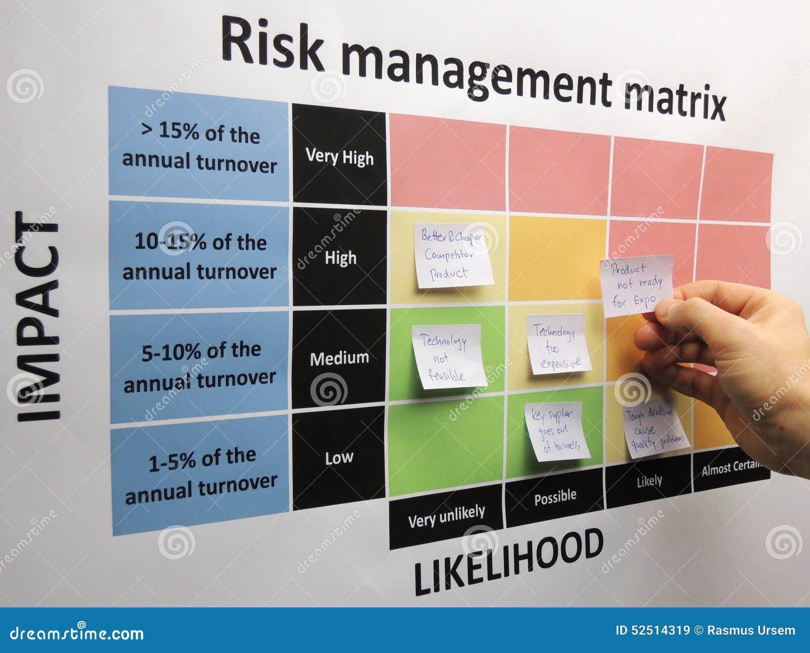 Remue méninge des risques critiques dans une matrice de gestion des risques