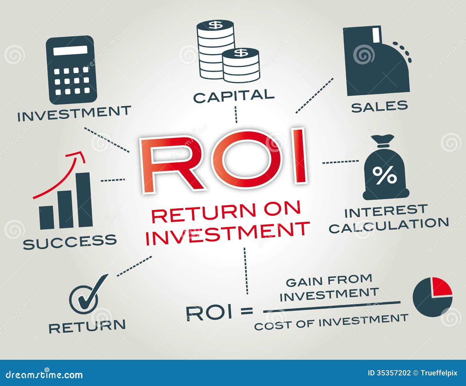 Rentabilidad de la inversión