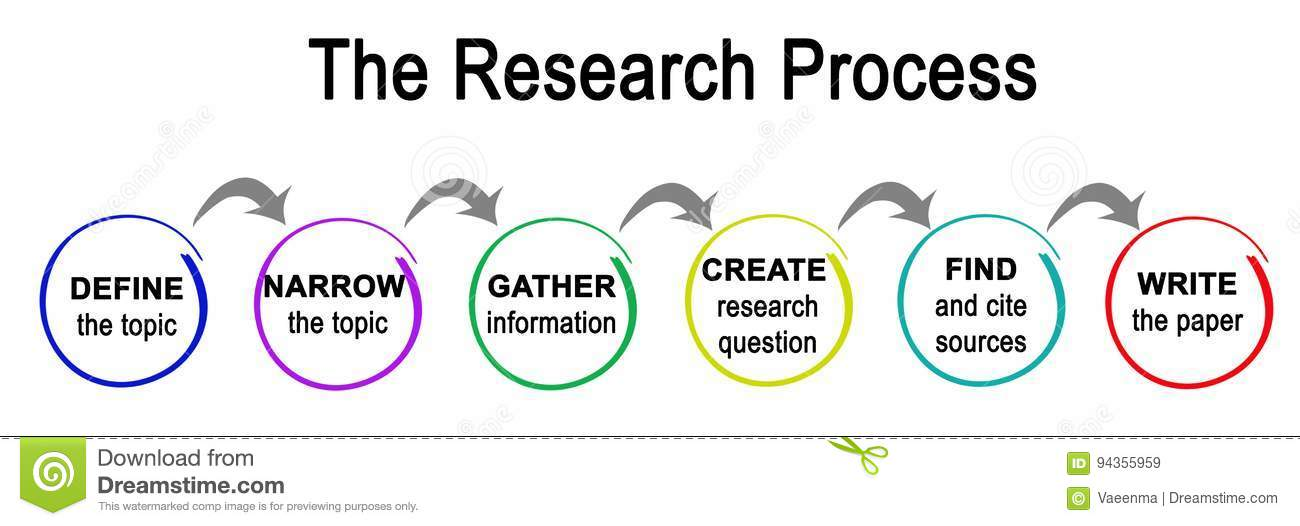 how to define a research topic