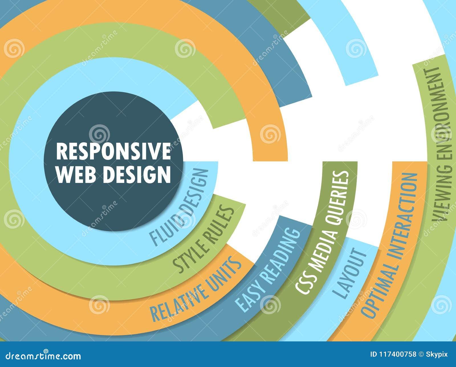 Responsive Web Design Radial Format Tag Cloud Stock Illustration Illustration Of Customer Utility 117400758