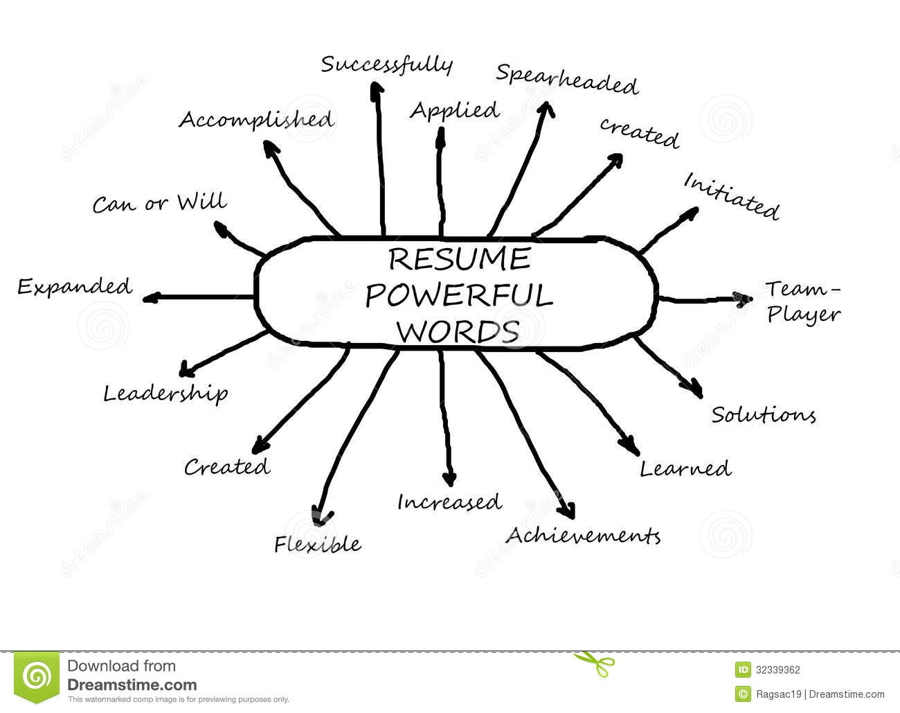 resume power words list