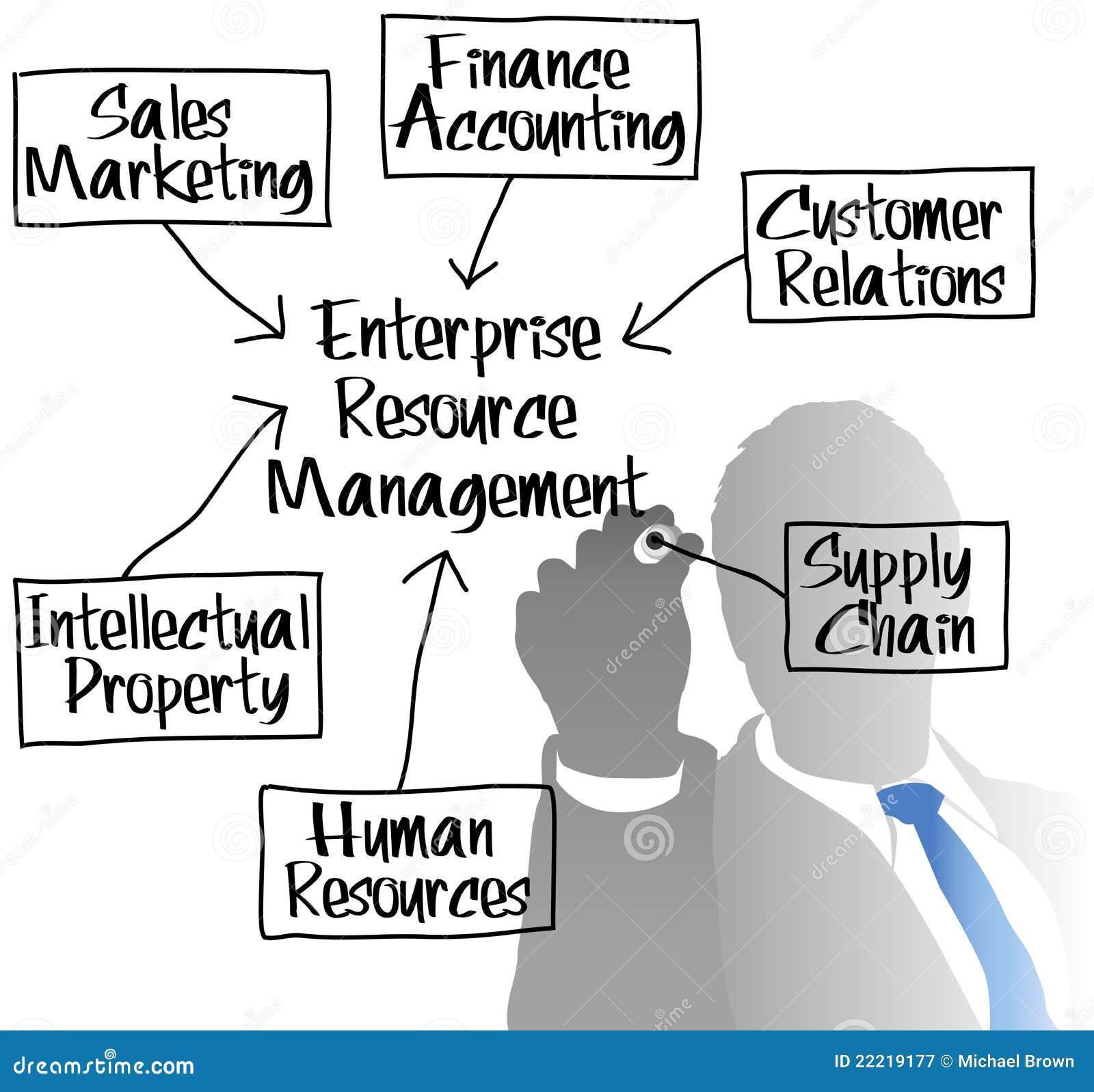 Resurs för administration för diagramföretagerm