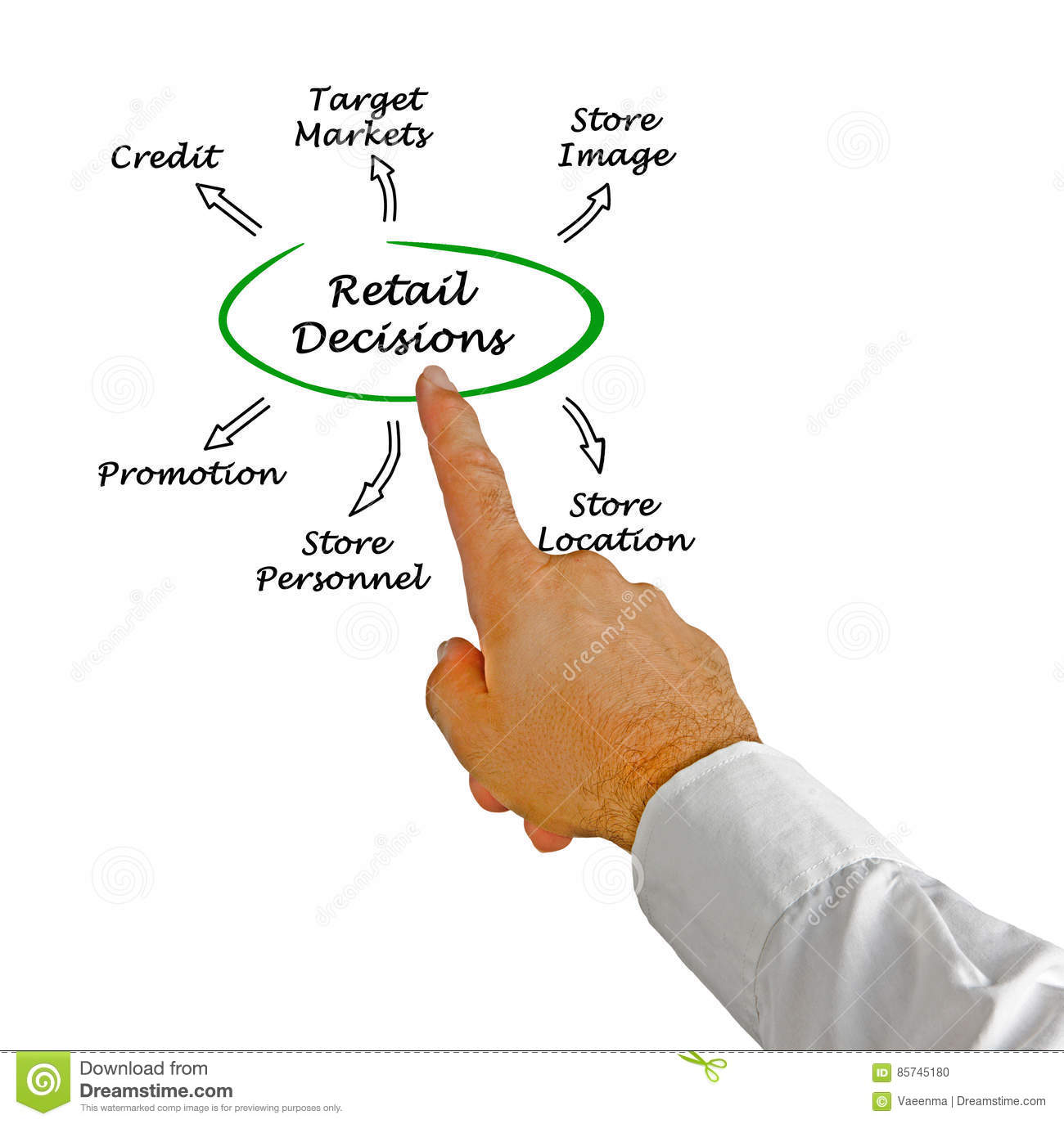 Typical Hiring Processes for Retail Jobs