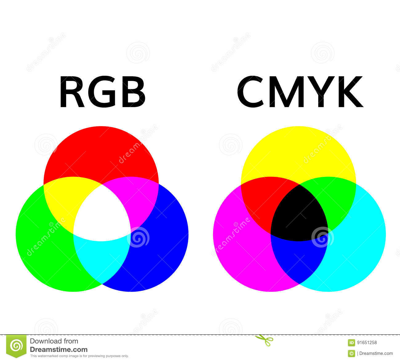 Rgb And Cmyk Color Mode Wheel Mixing Illustrations Stock Vector