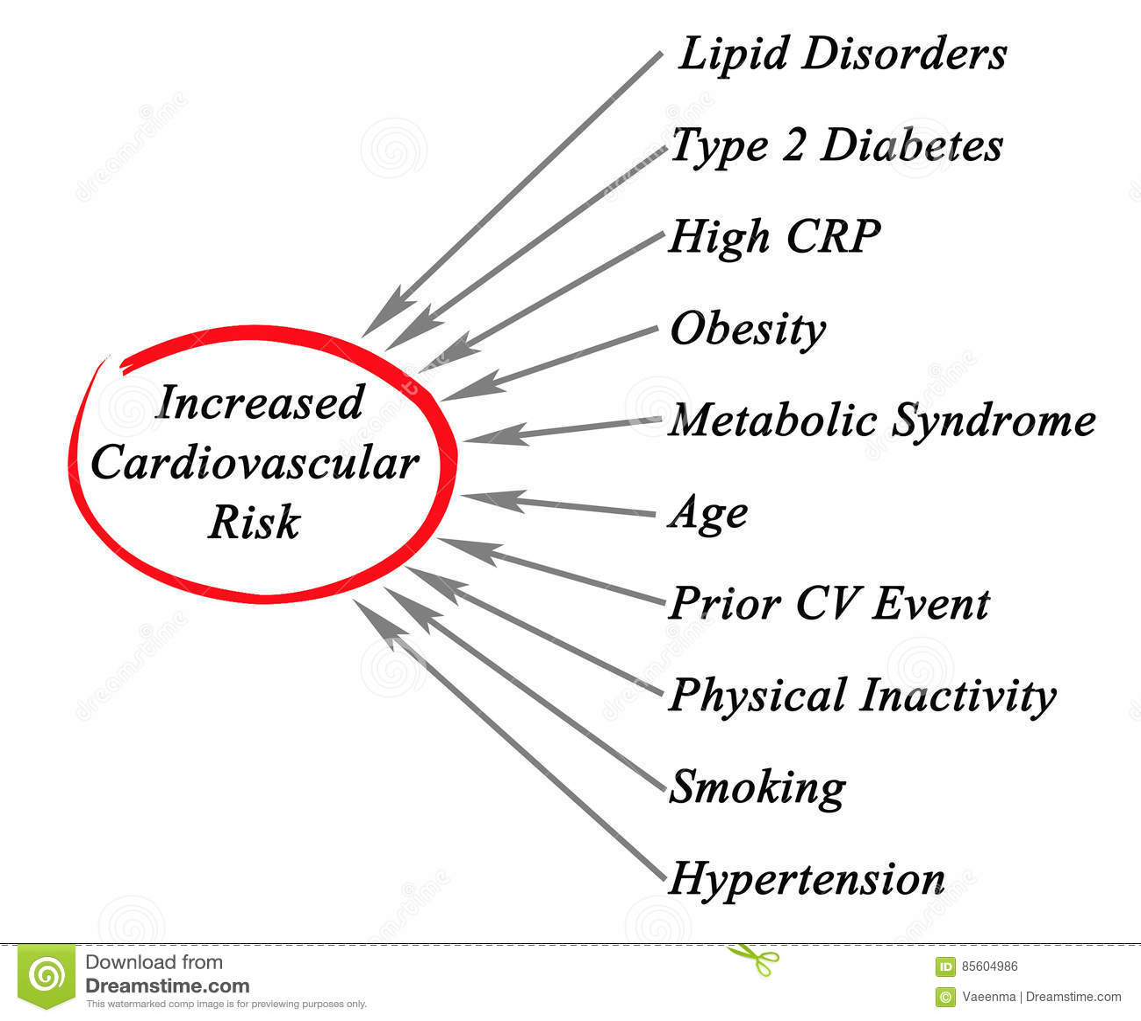 Riesgo Cardiovascular Creciente Stock de ilustración - Ilustración ...