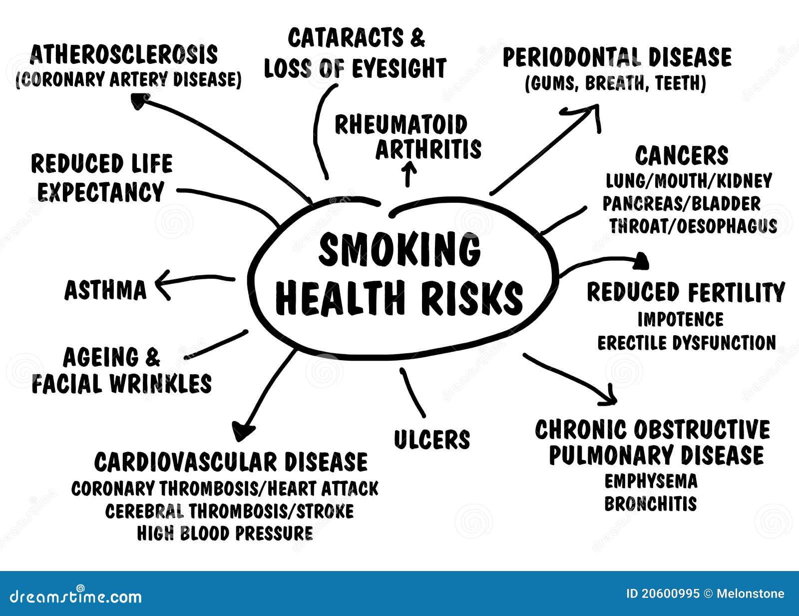 Riscos para a saúde de fumo