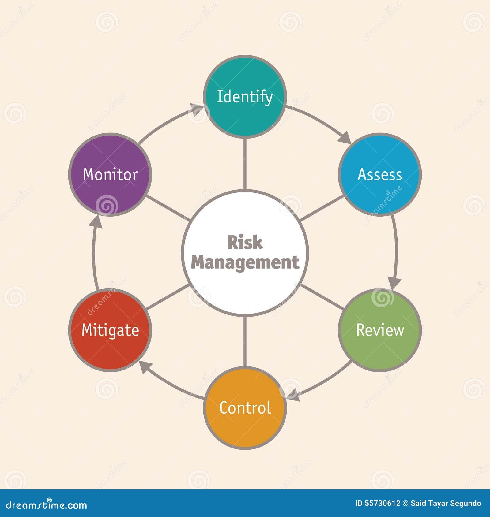 Funky Es Risikomanagement Lebenslauf Model - FORTSETZUNG ...